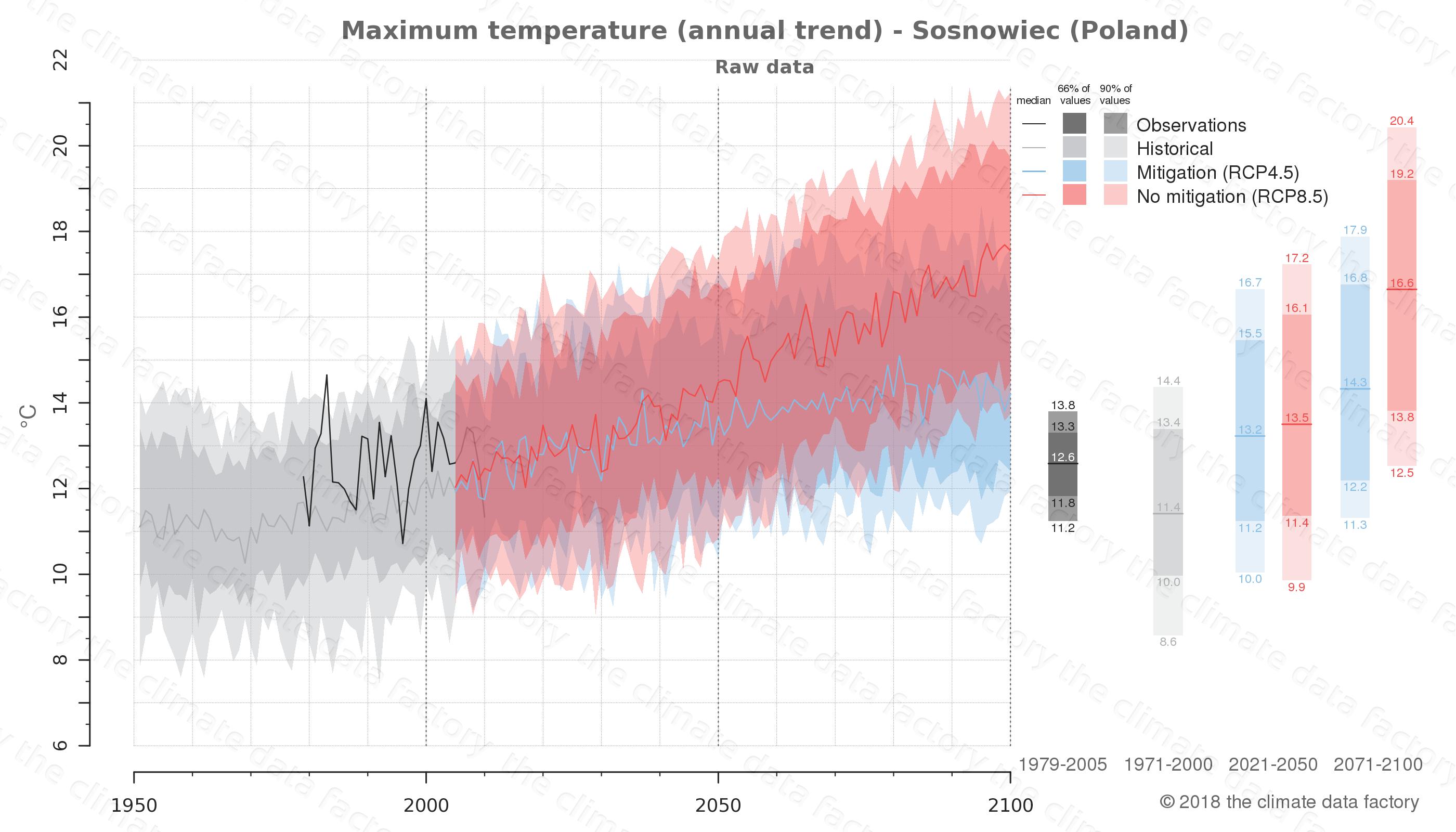 climate change data policy adaptation climate graph city data maximum-temperature sosnowiec poland