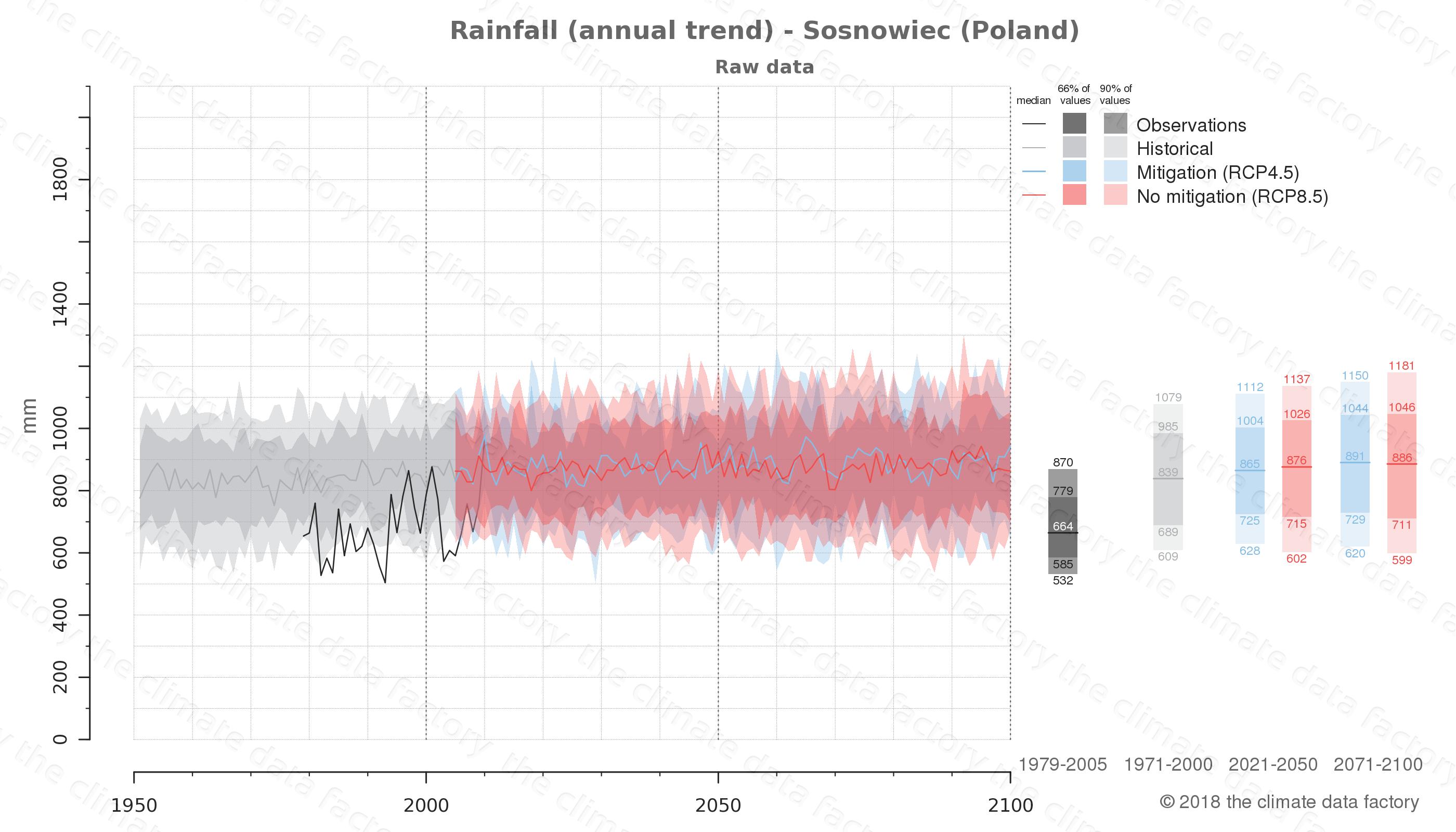 climate change data policy adaptation climate graph city data rainfall sosnowiec poland