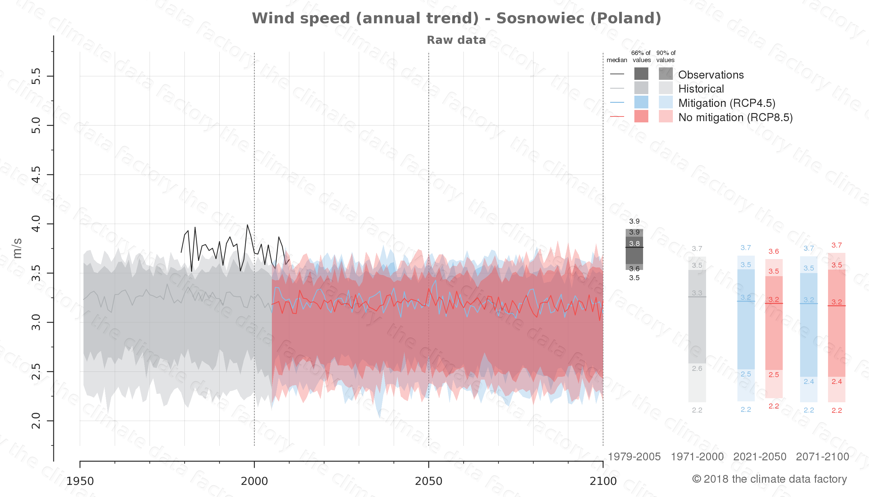 climate change data policy adaptation climate graph city data wind-speed sosnowiec poland