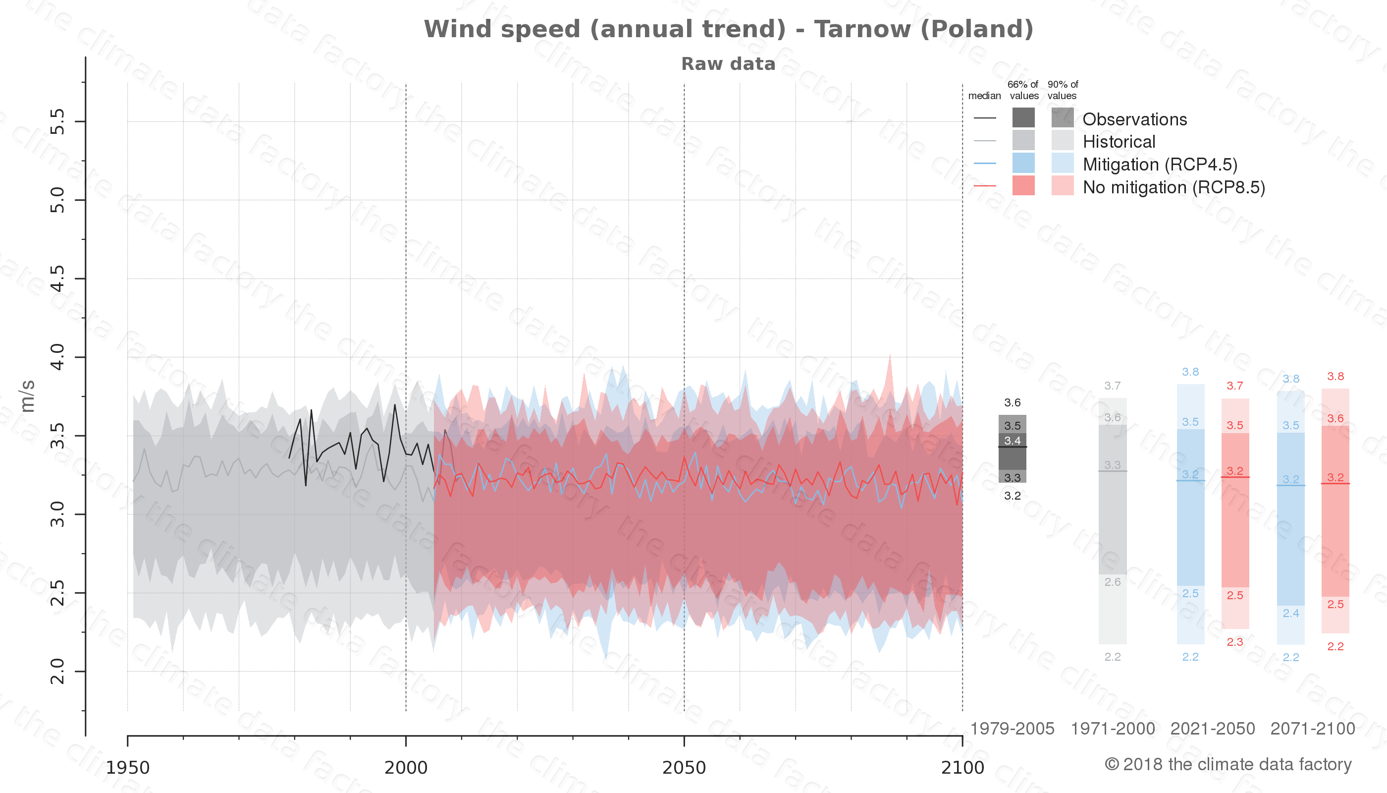 climate change data policy adaptation climate graph city data wind-speed tarnow poland
