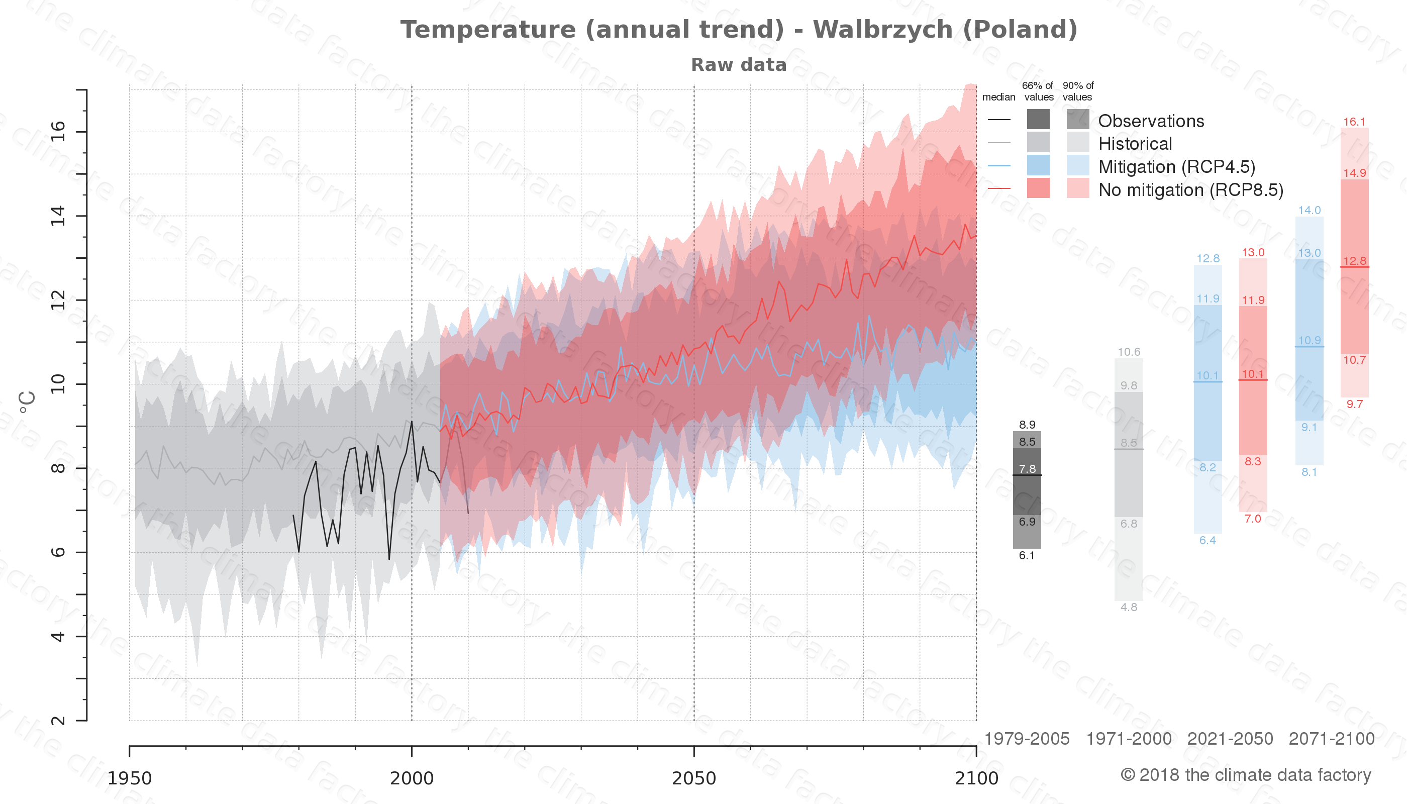 climate change data policy adaptation climate graph city data temperature walbrzych poland