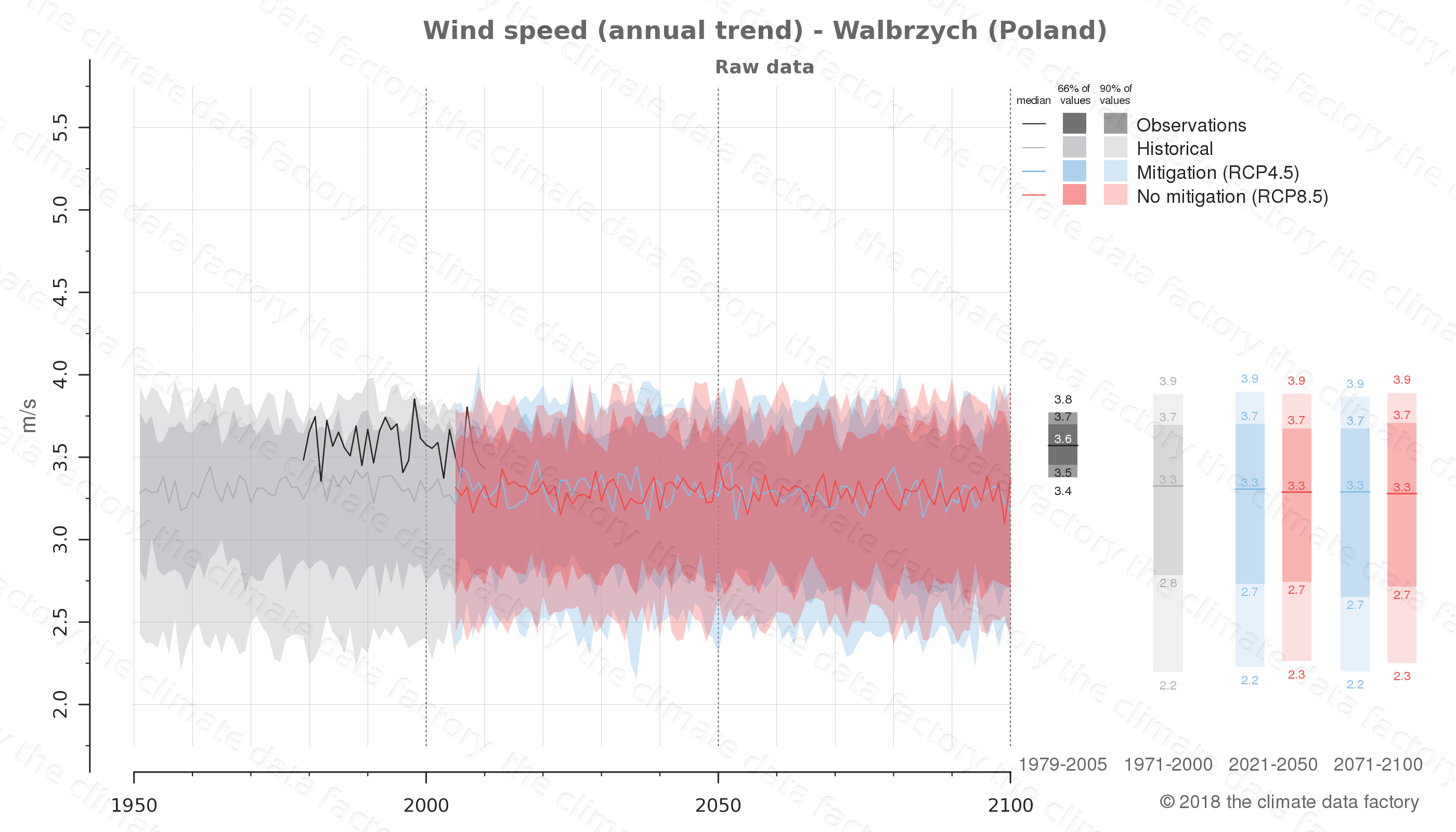 climate change data policy adaptation climate graph city data wind-speed walbrzych poland