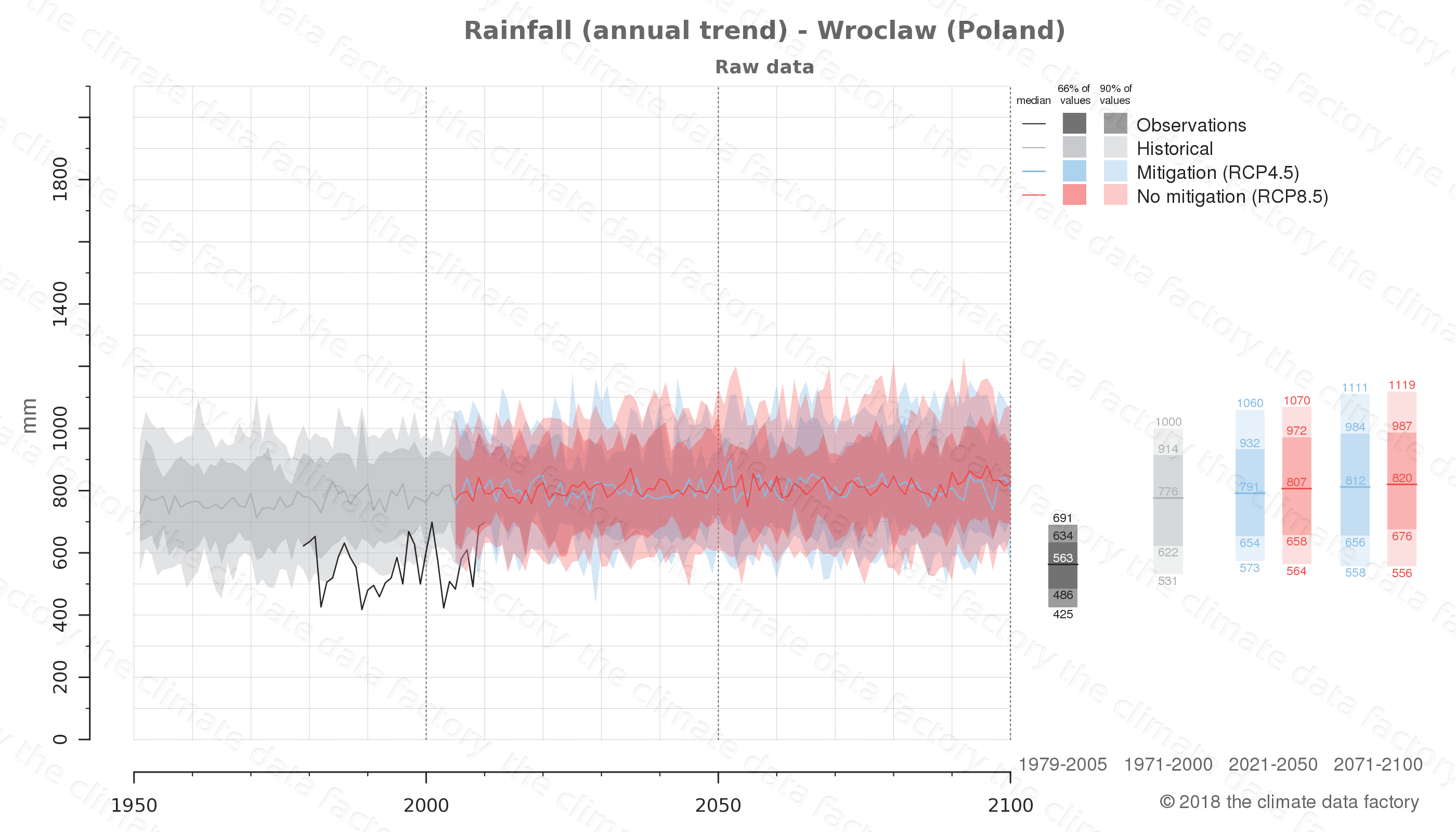 climate change data policy adaptation climate graph city data rainfall wroclaw poland