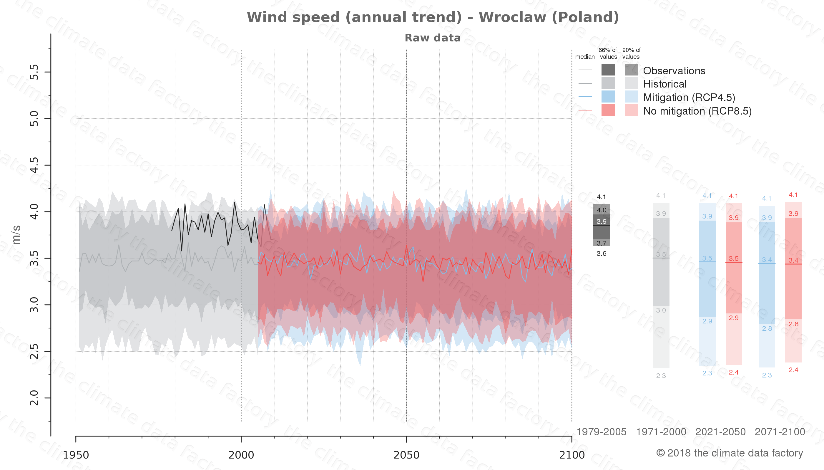 climate change data policy adaptation climate graph city data wind-speed wroclaw poland