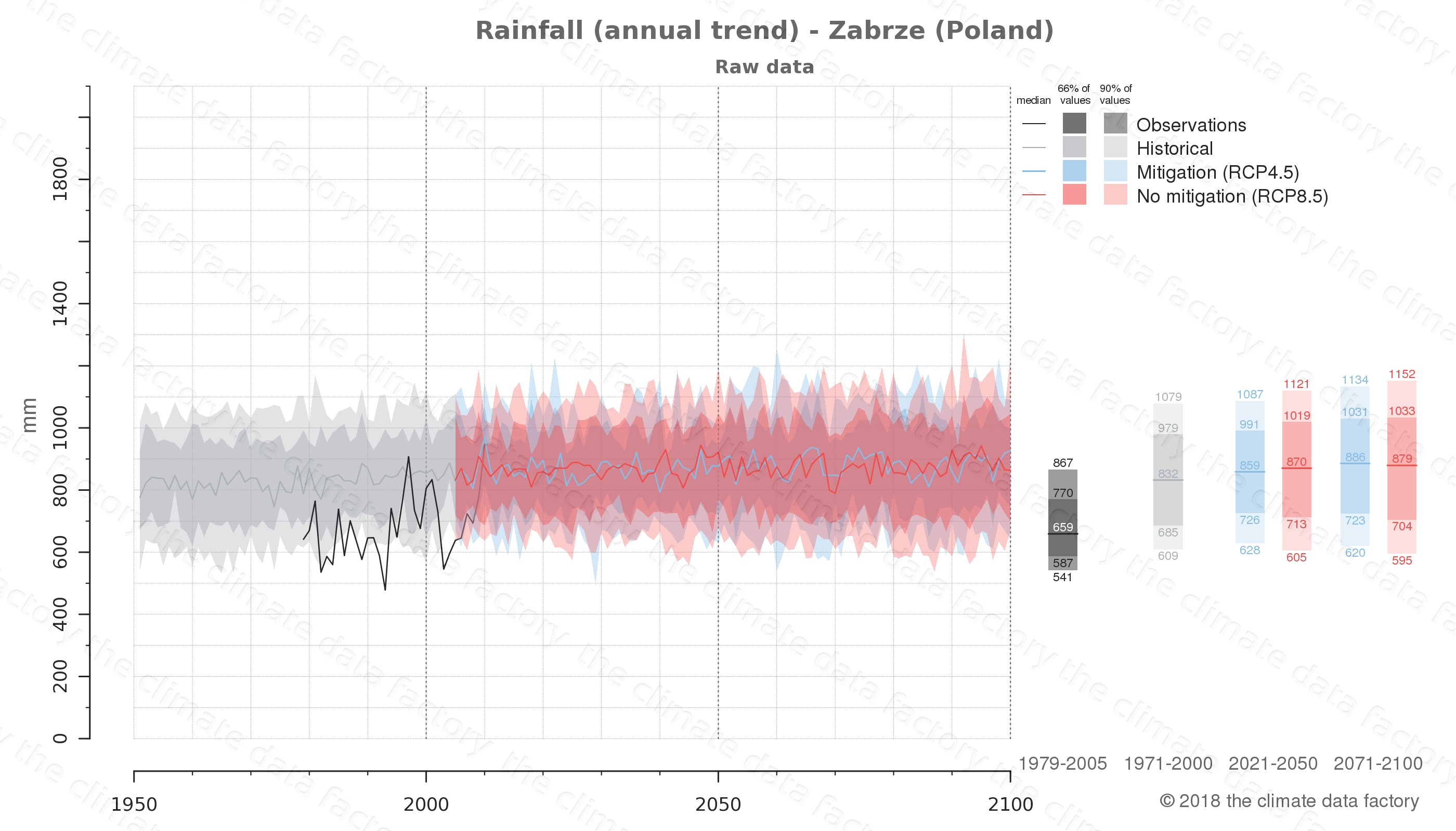 climate change data policy adaptation climate graph city data rainfall zabrze poland