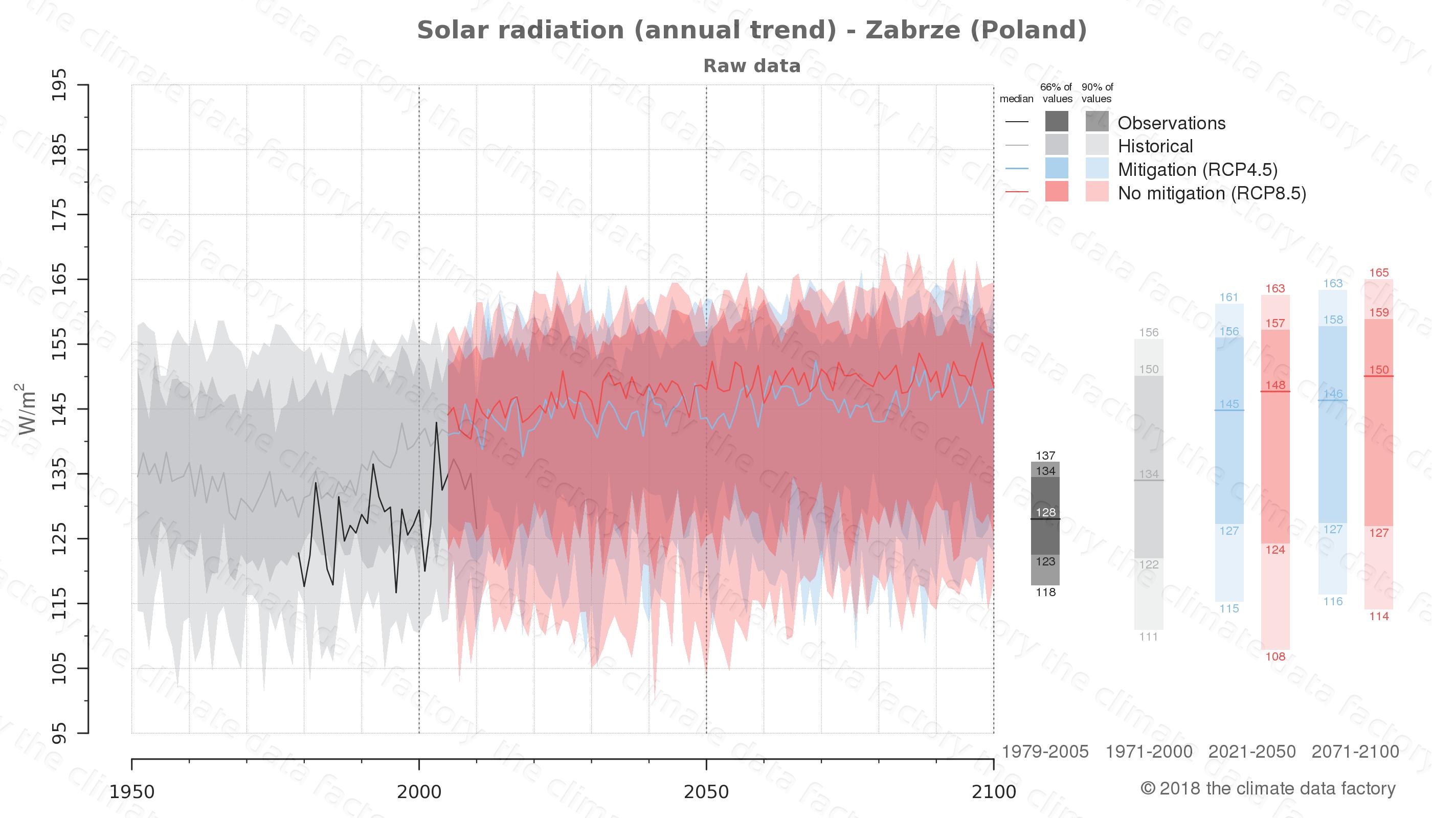 climate change data policy adaptation climate graph city data solar-radiation zabrze poland