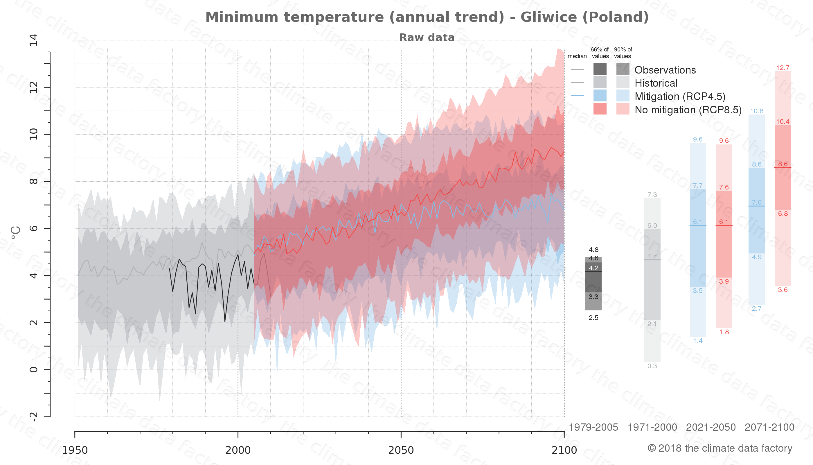 climate change data policy adaptation climate graph city data minimum-temperature gliwice poland