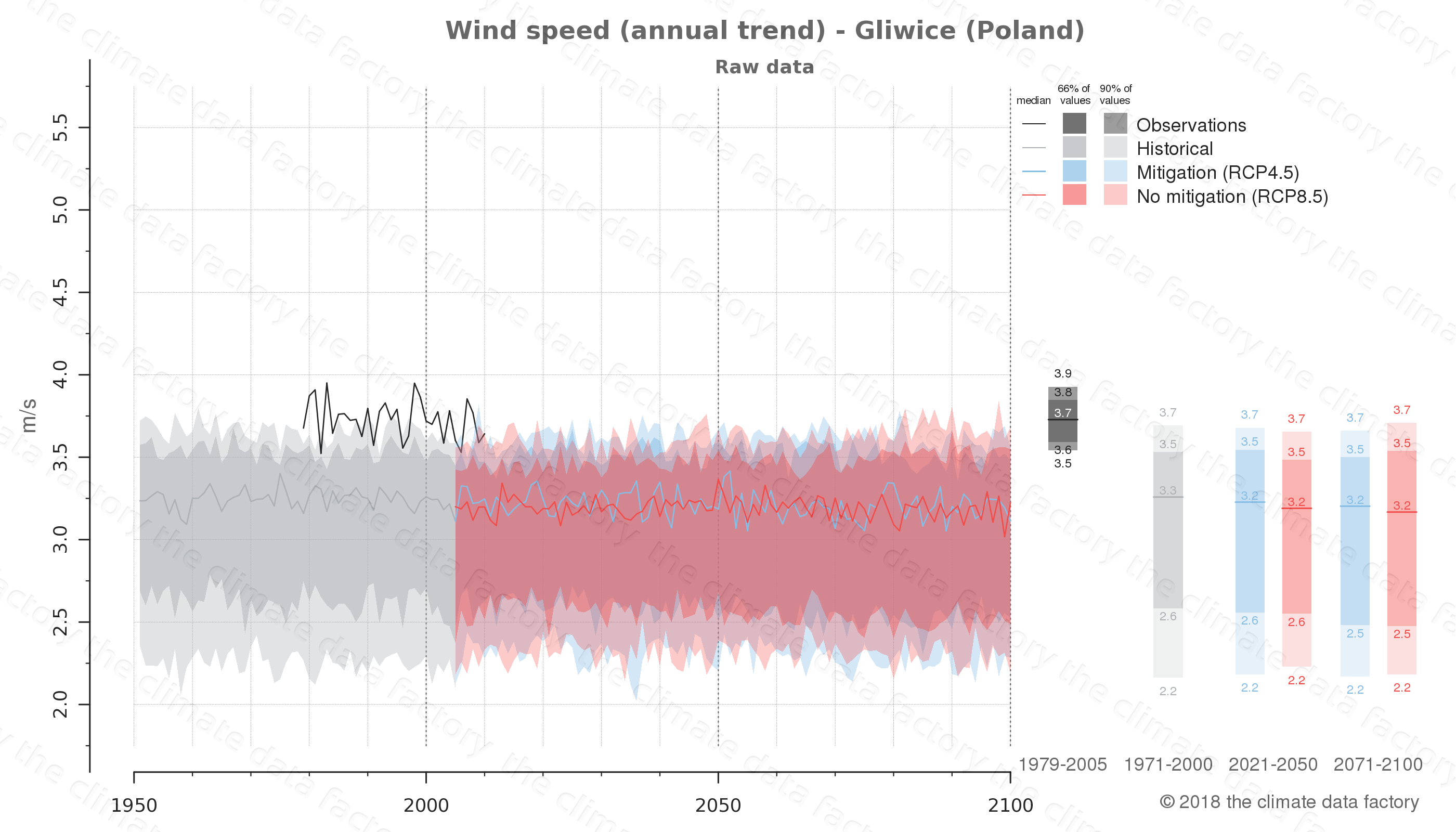 climate change data policy adaptation climate graph city data wind-speed gliwice poland