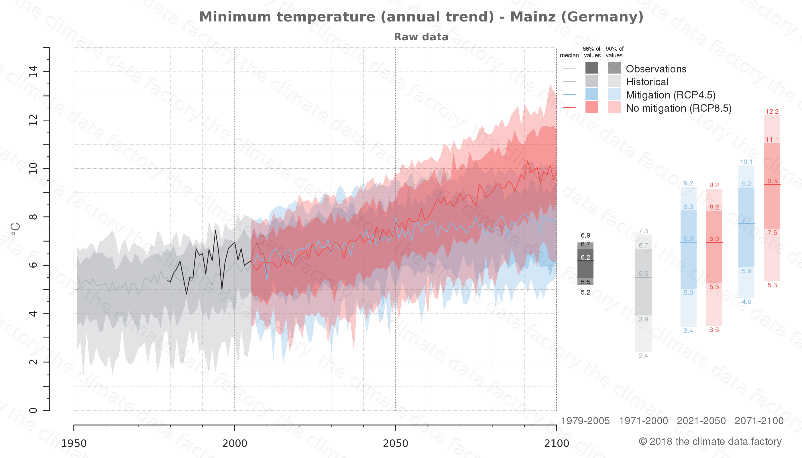 climate change data policy adaptation climate graph city data minimum-temperature mainz germany