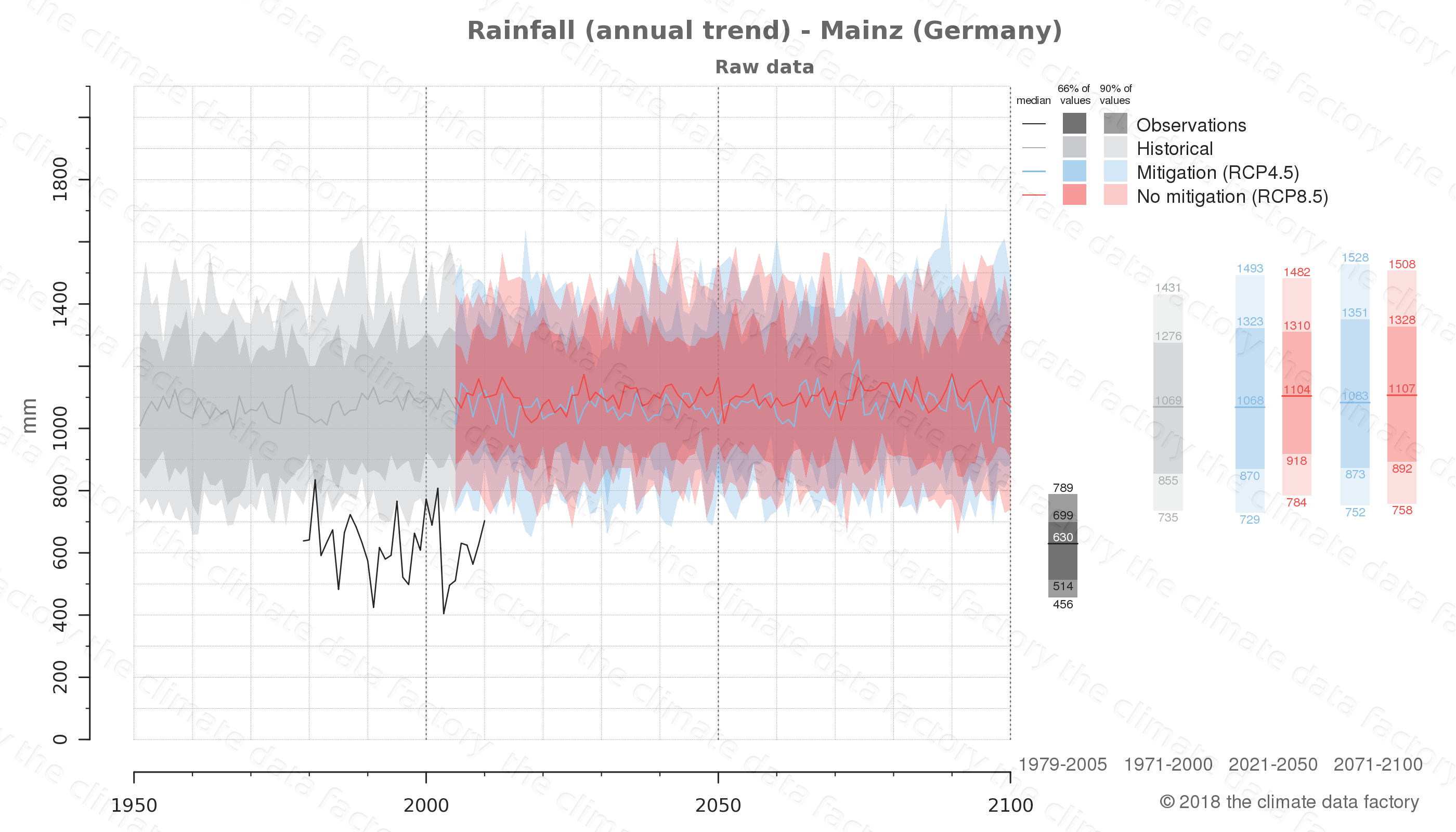 climate change data policy adaptation climate graph city data rainfall mainz germany
