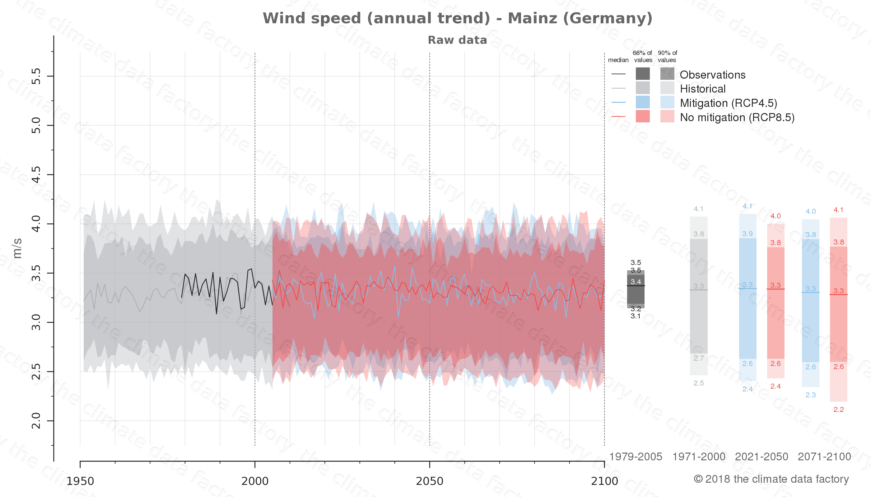 climate change data policy adaptation climate graph city data wind-speed mainz germany