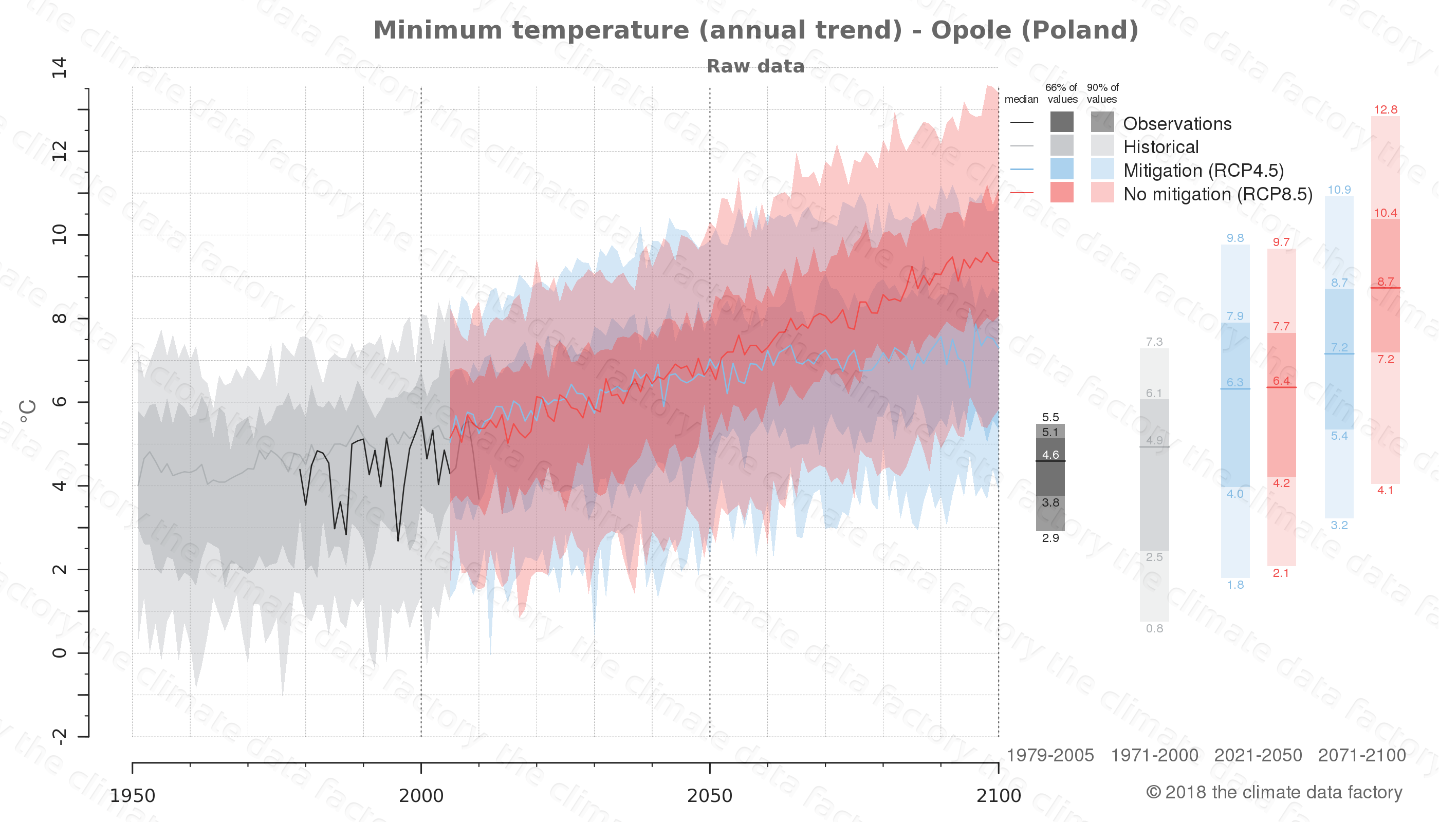 climate change data policy adaptation climate graph city data minimum-temperature opole poland