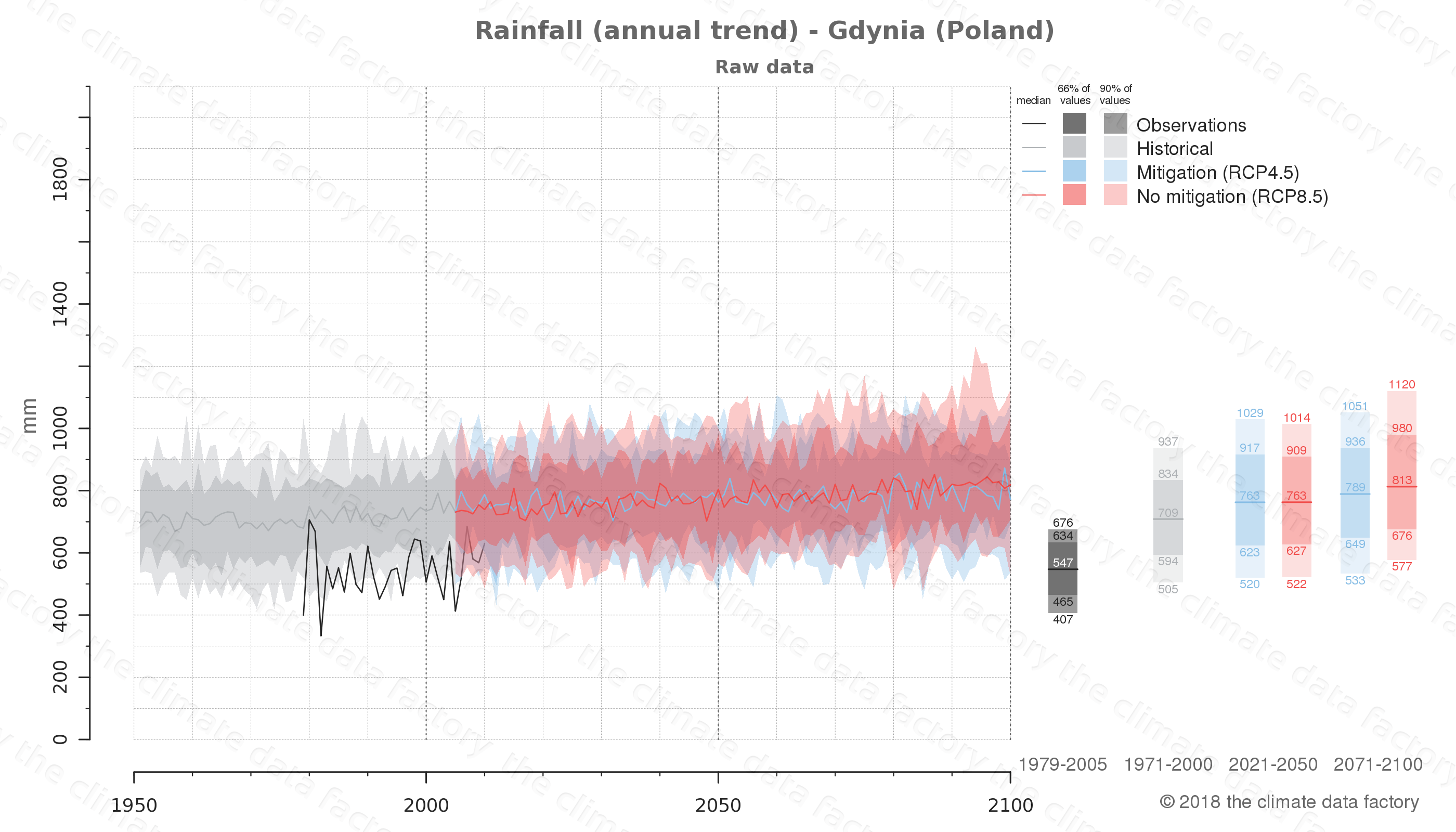 climate change data policy adaptation climate graph city data rainfall gdynia poland
