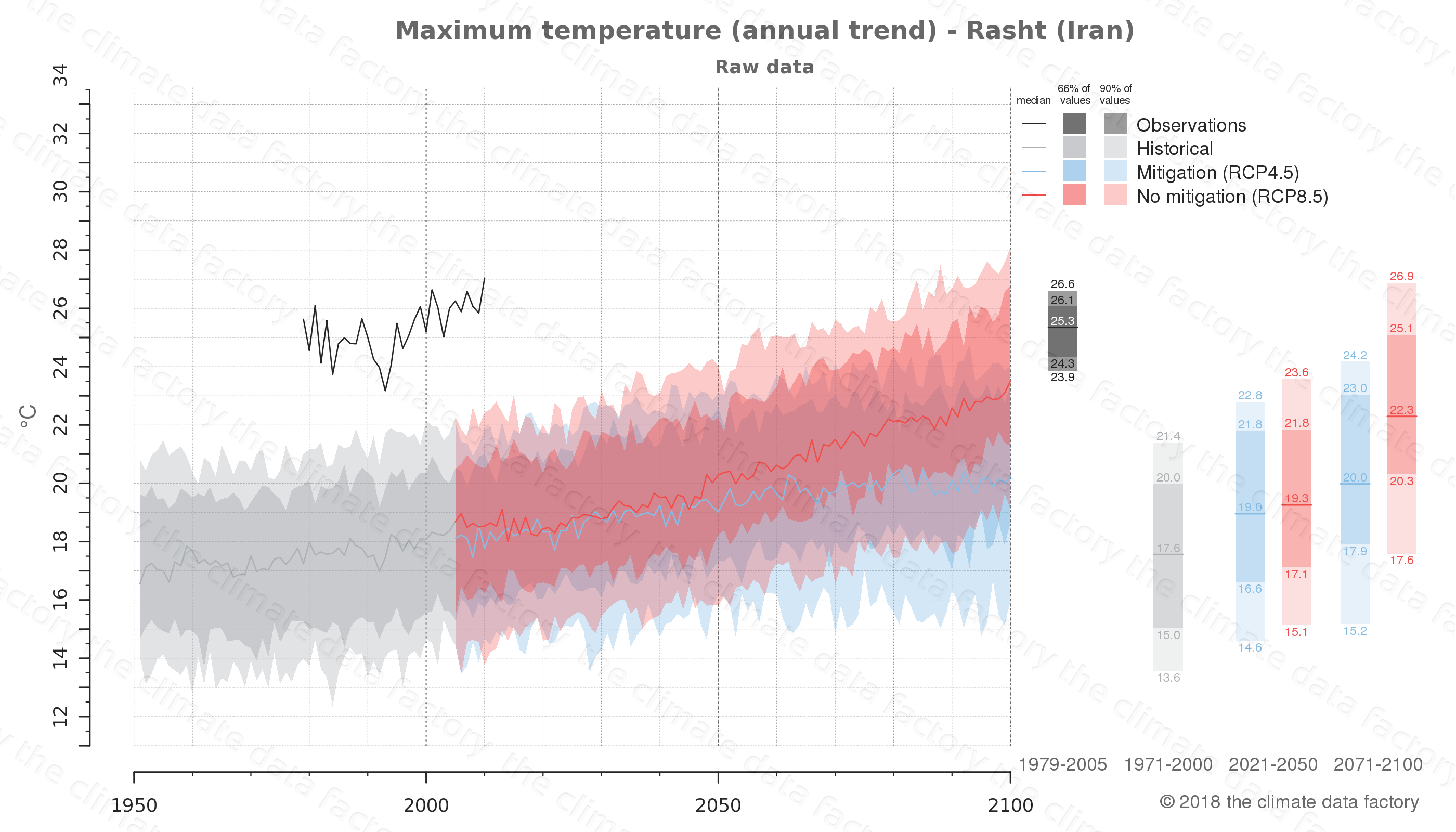 climate change data policy adaptation climate graph city data maximum-temperature rasht iran