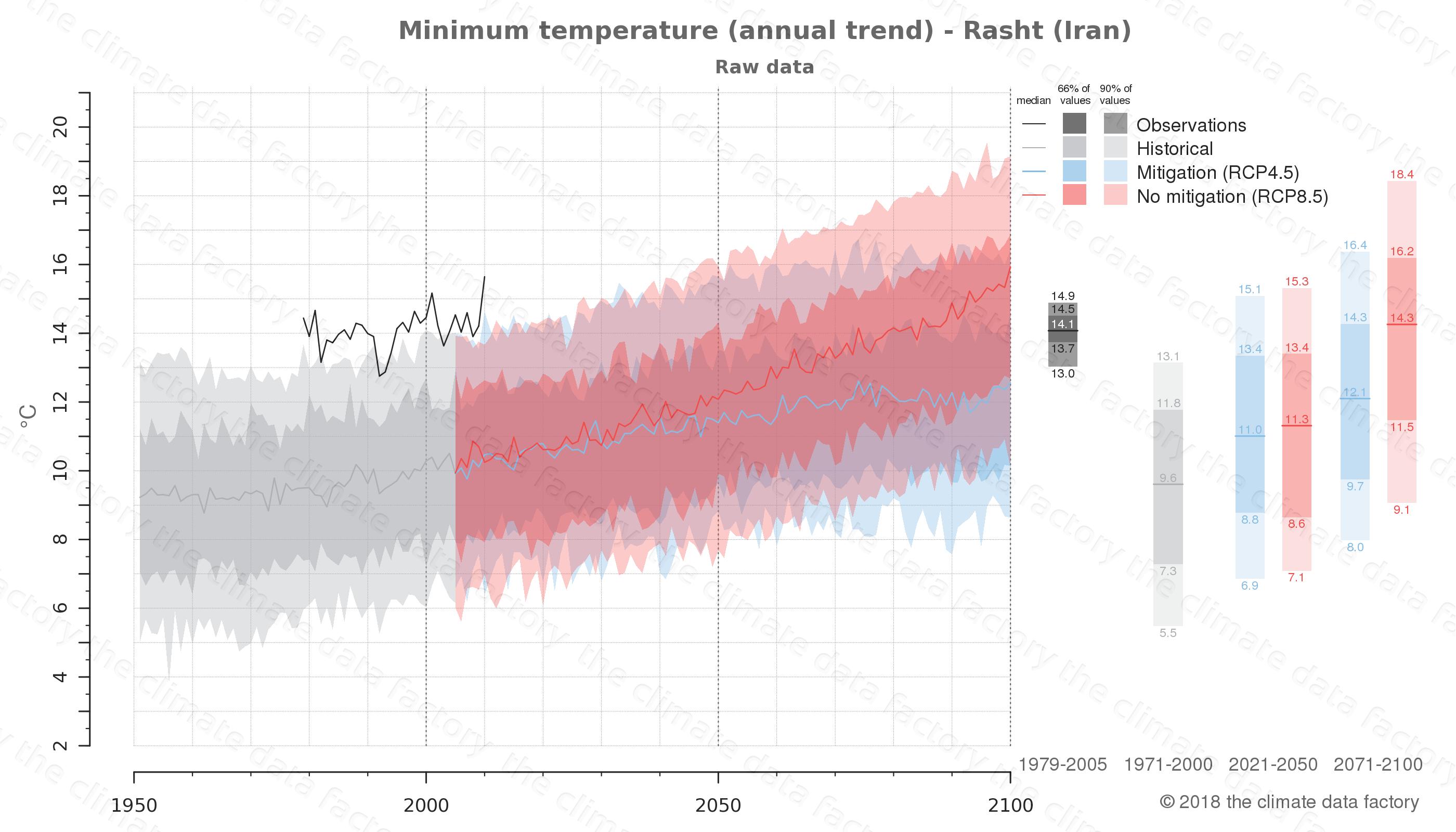 climate change data policy adaptation climate graph city data minimum-temperature rasht iran