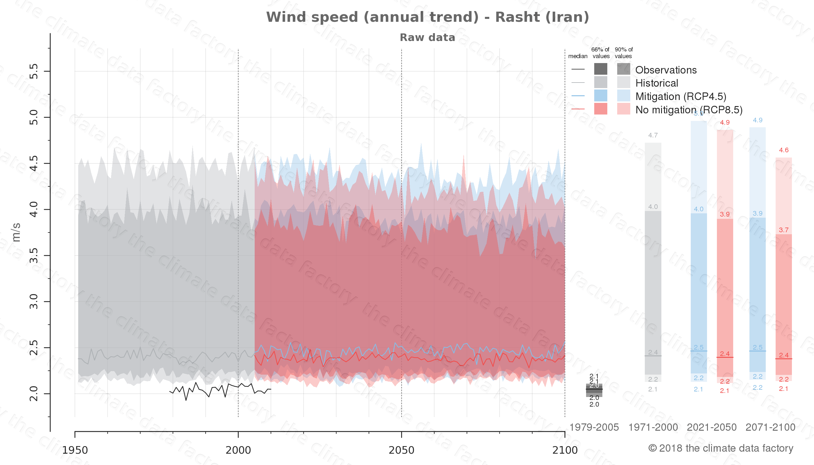 climate change data policy adaptation climate graph city data wind-speed rasht iran