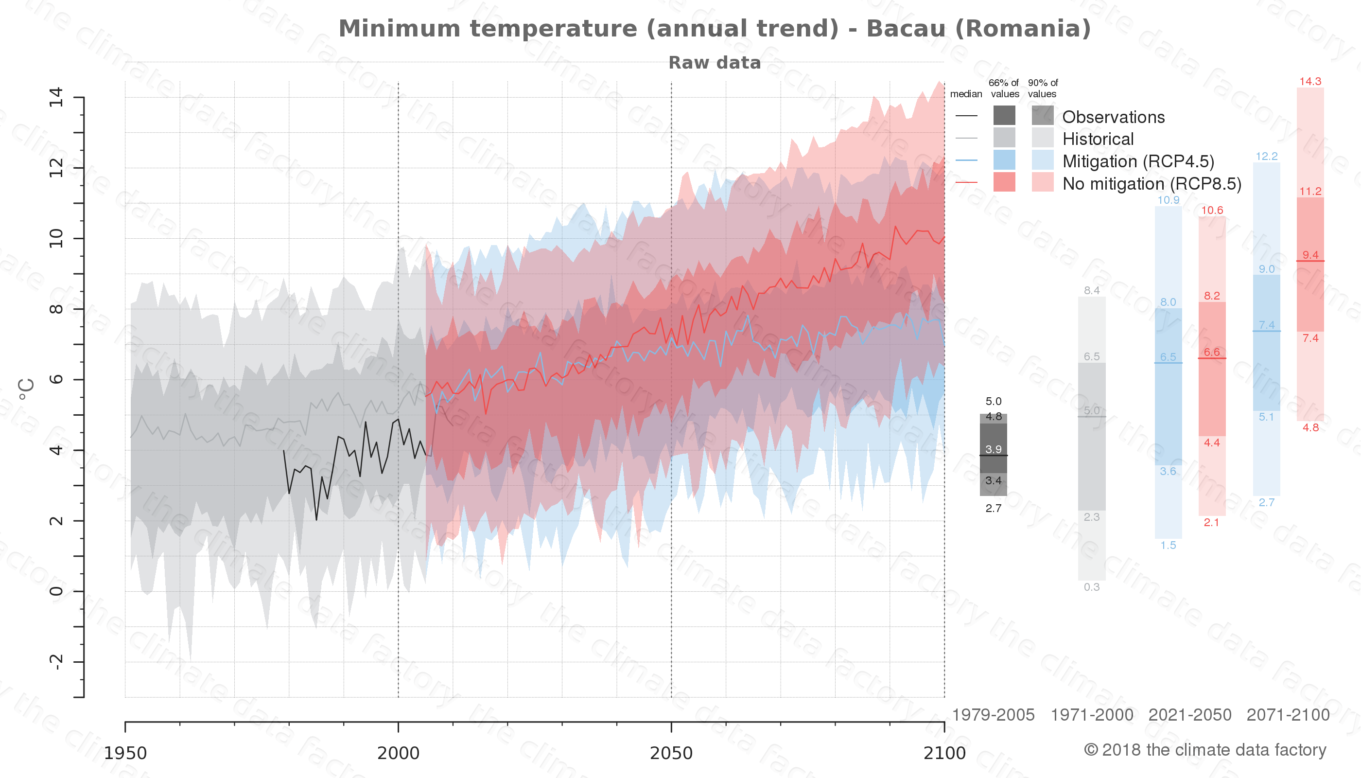 climate change data policy adaptation climate graph city data minimum-temperature bacau romania