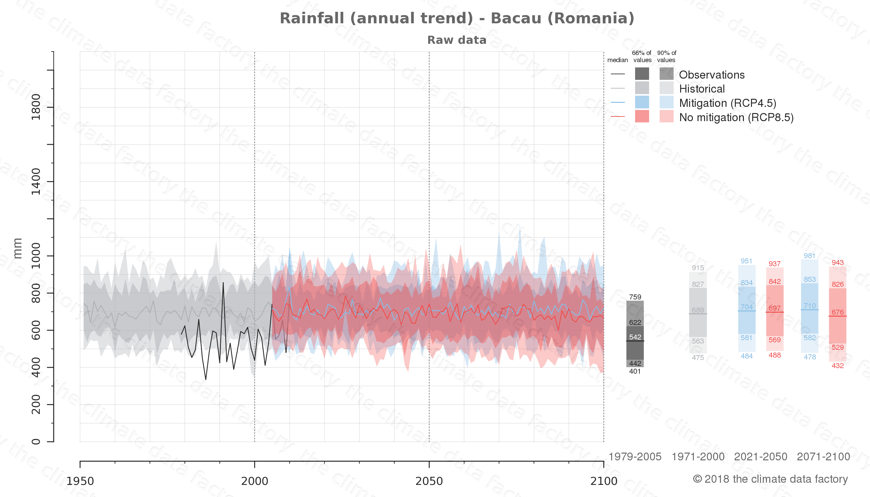 climate change data policy adaptation climate graph city data rainfall bacau romania