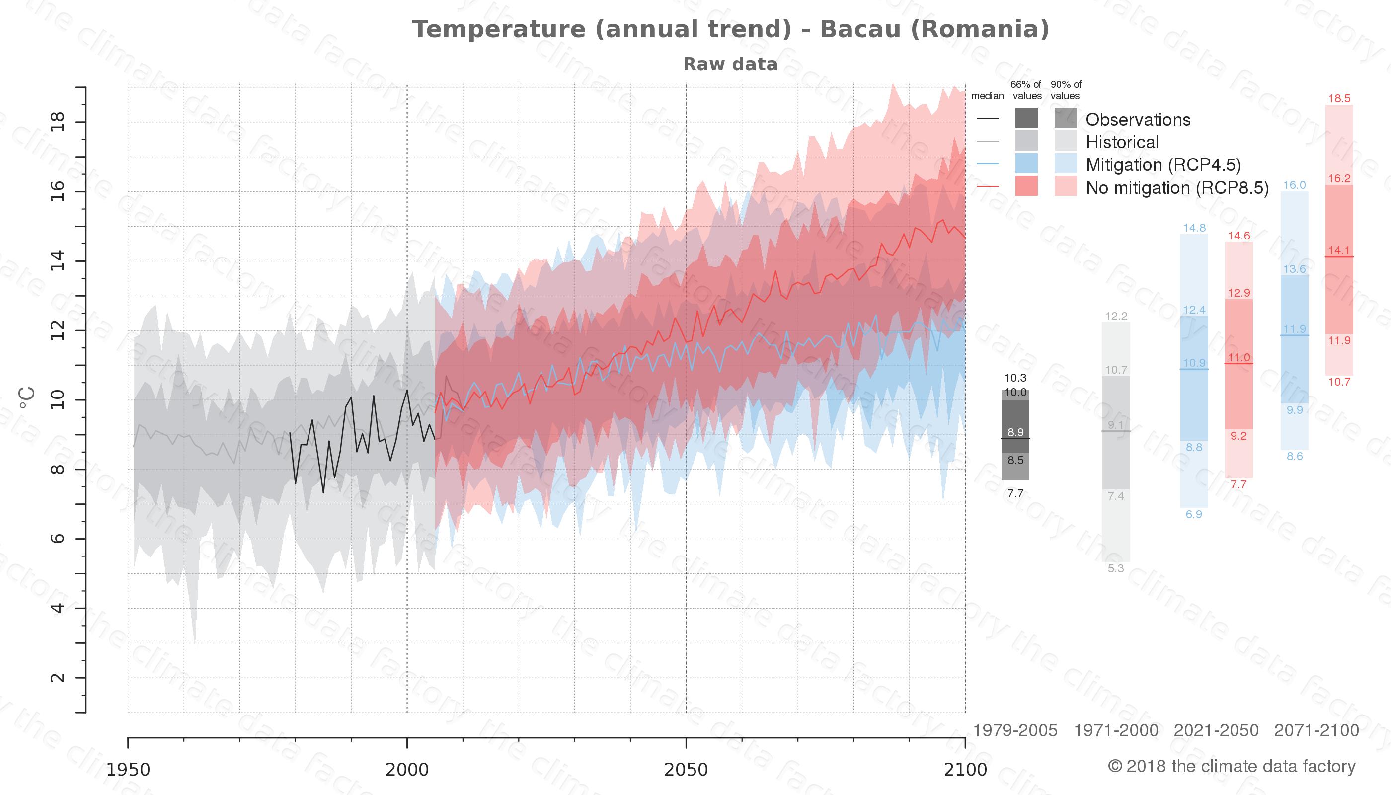 climate change data policy adaptation climate graph city data temperature bacau romania
