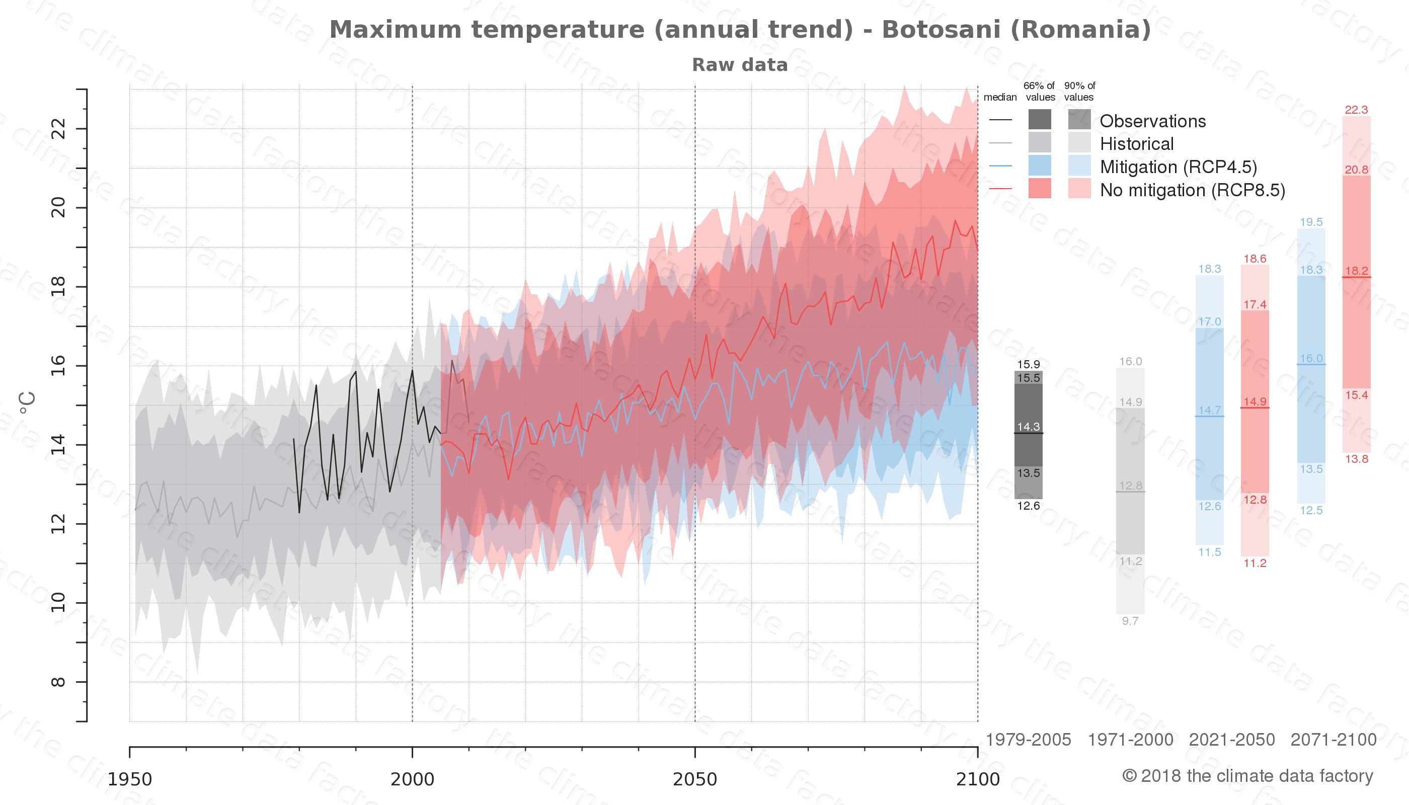 climate change data policy adaptation climate graph city data maximum-temperature botosani romania