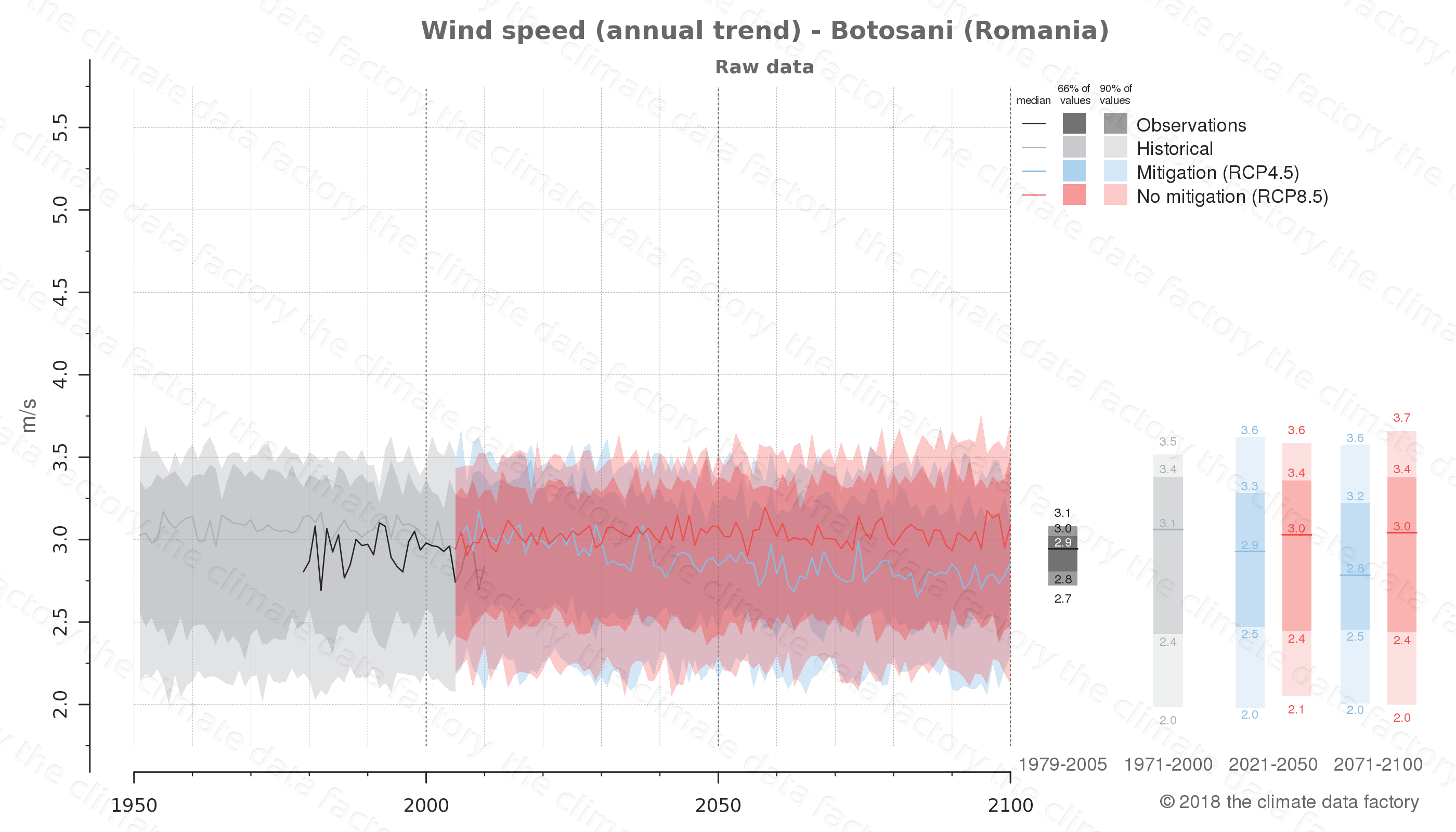 climate change data policy adaptation climate graph city data wind-speed botosani romania