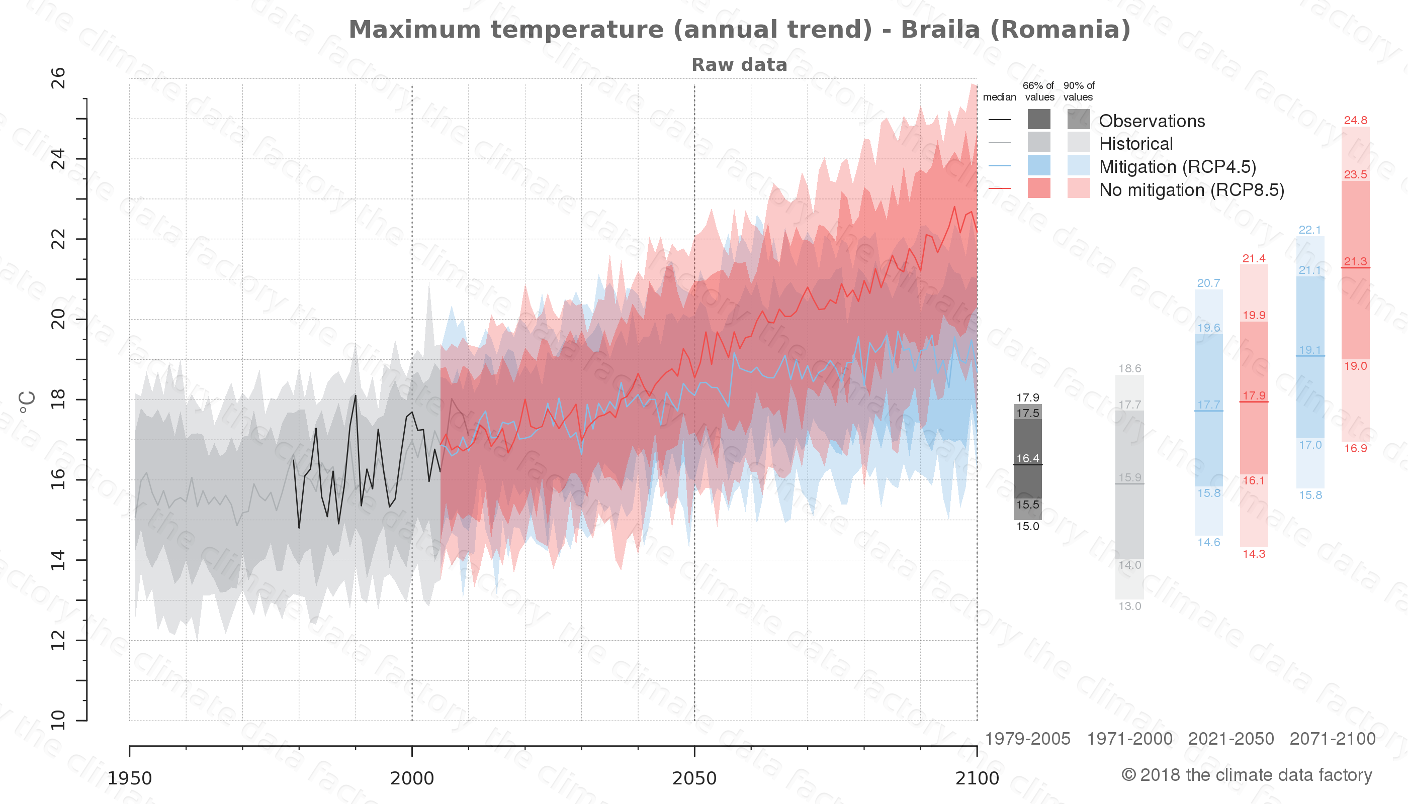 climate change data policy adaptation climate graph city data maximum-temperature braila romania