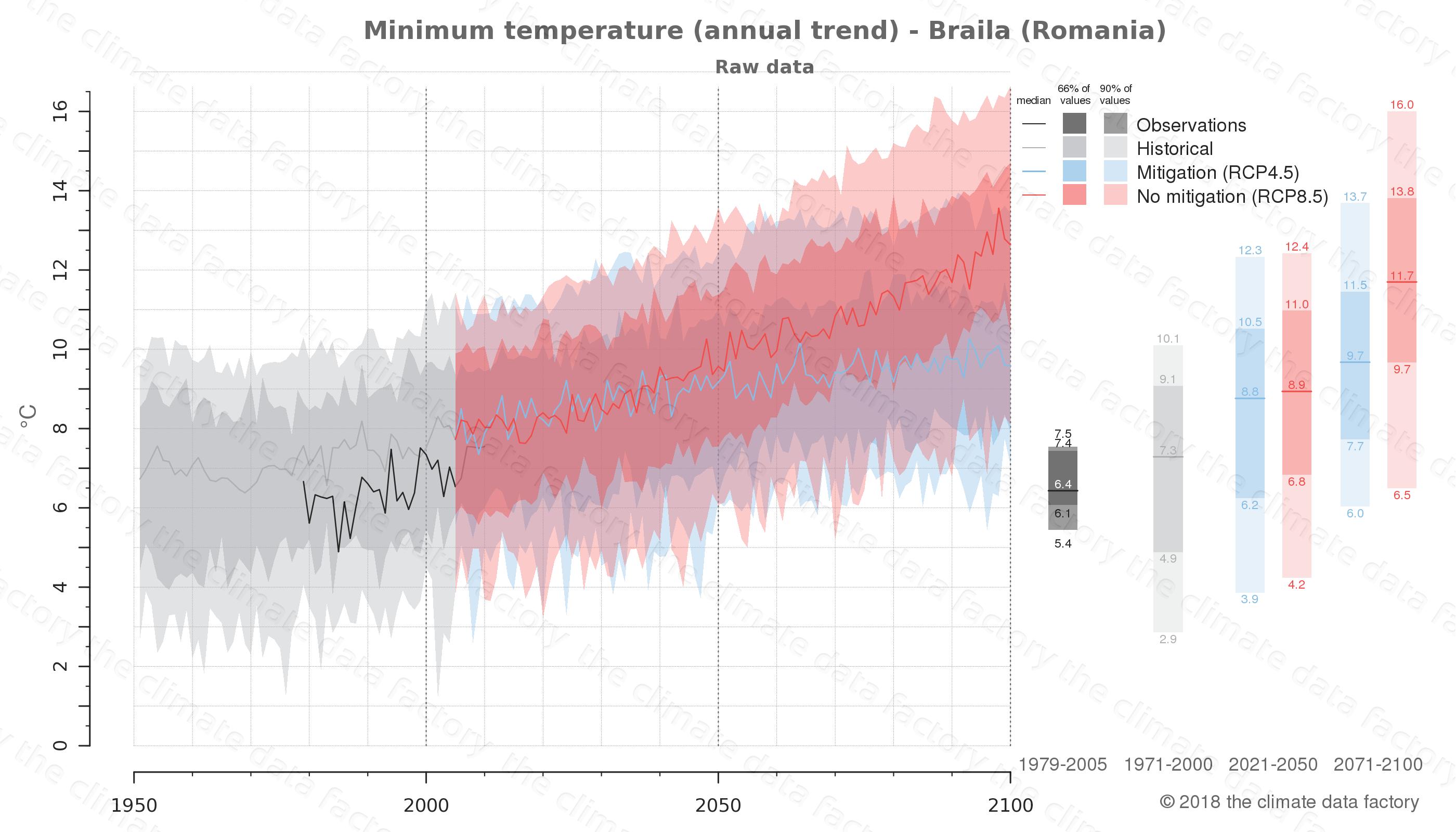 climate change data policy adaptation climate graph city data minimum-temperature braila romania