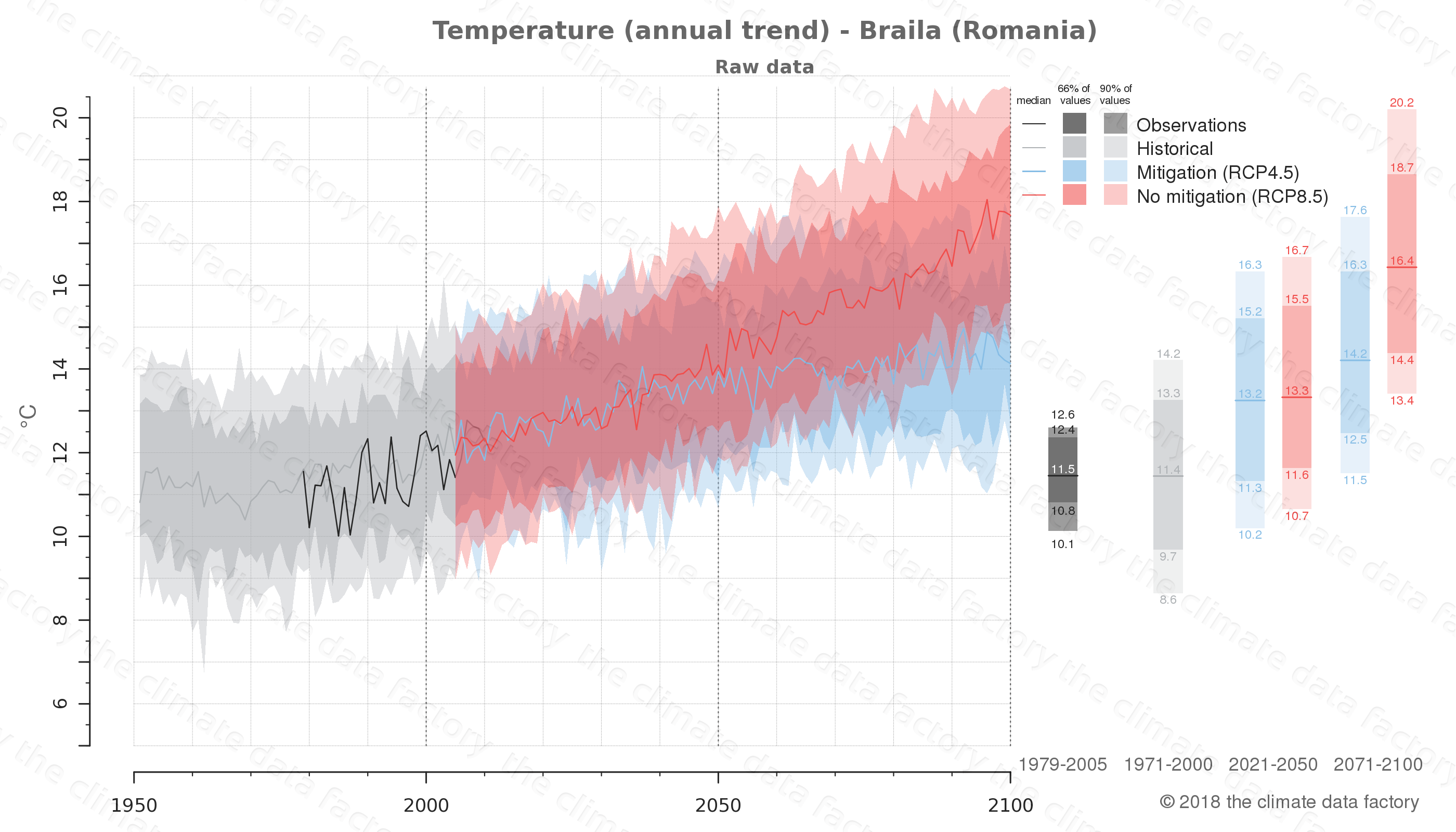 climate change data policy adaptation climate graph city data temperature braila romania