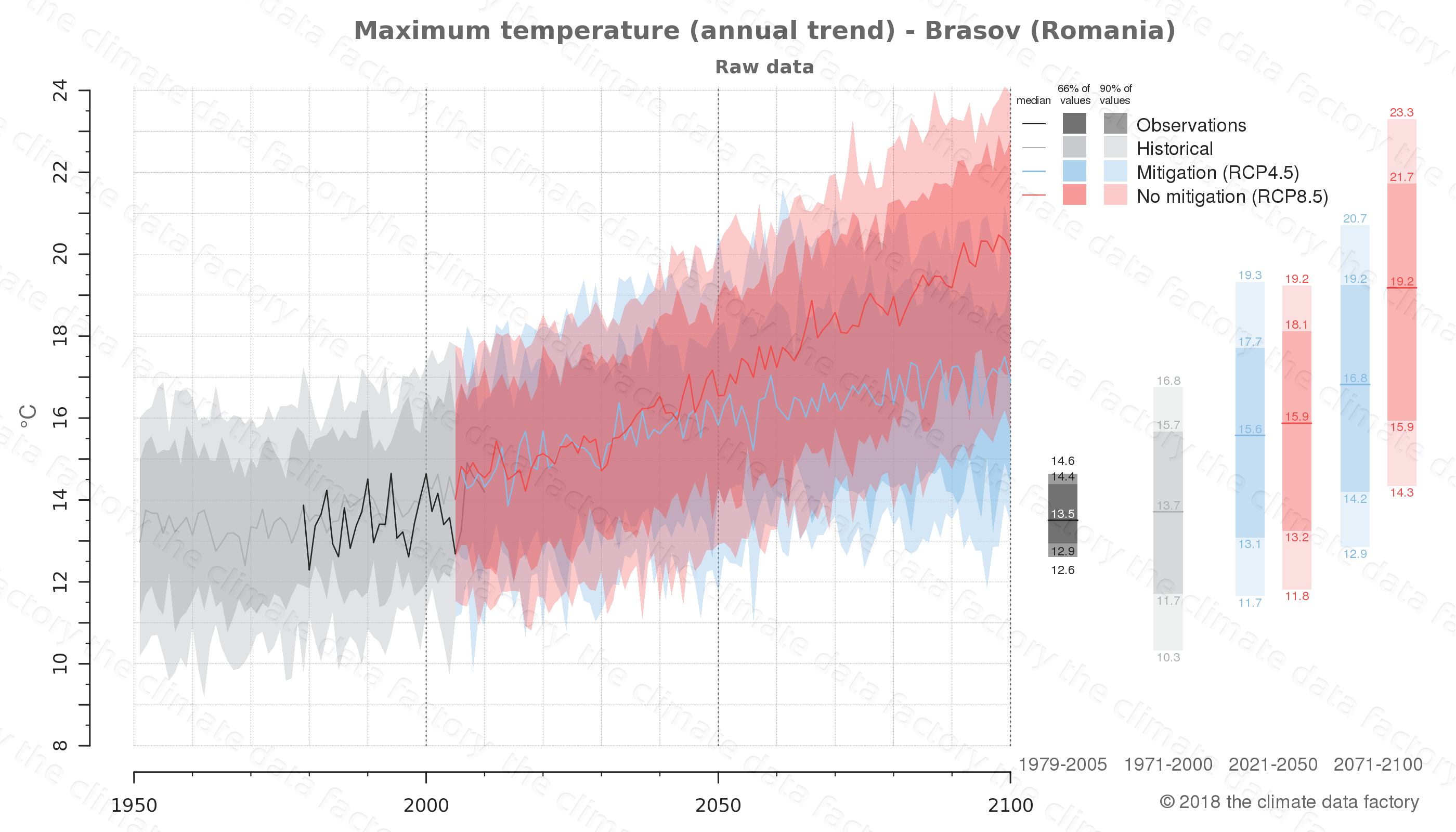 climate change data policy adaptation climate graph city data maximum-temperature brasov romania