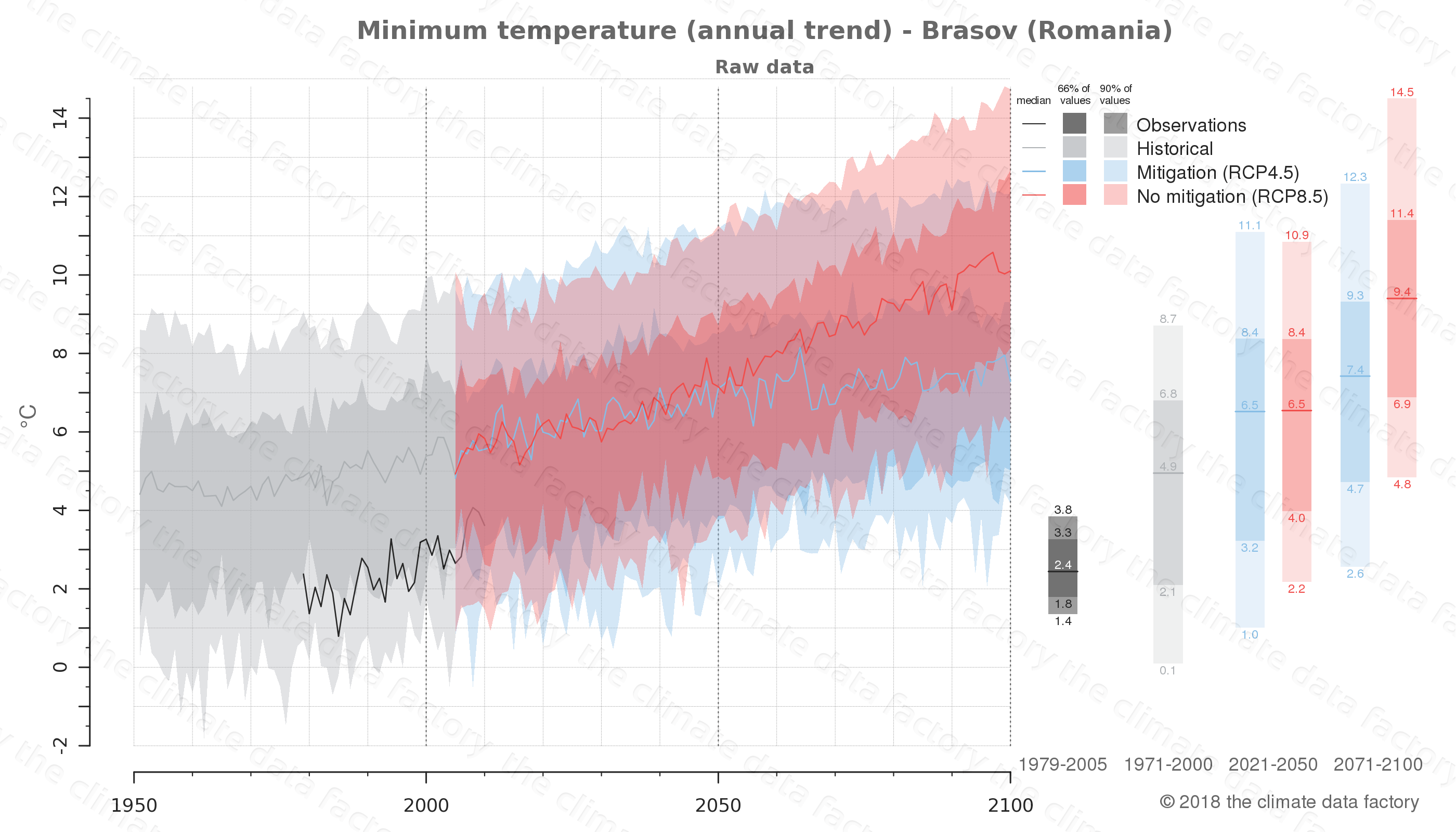 climate change data policy adaptation climate graph city data minimum-temperature brasov romania