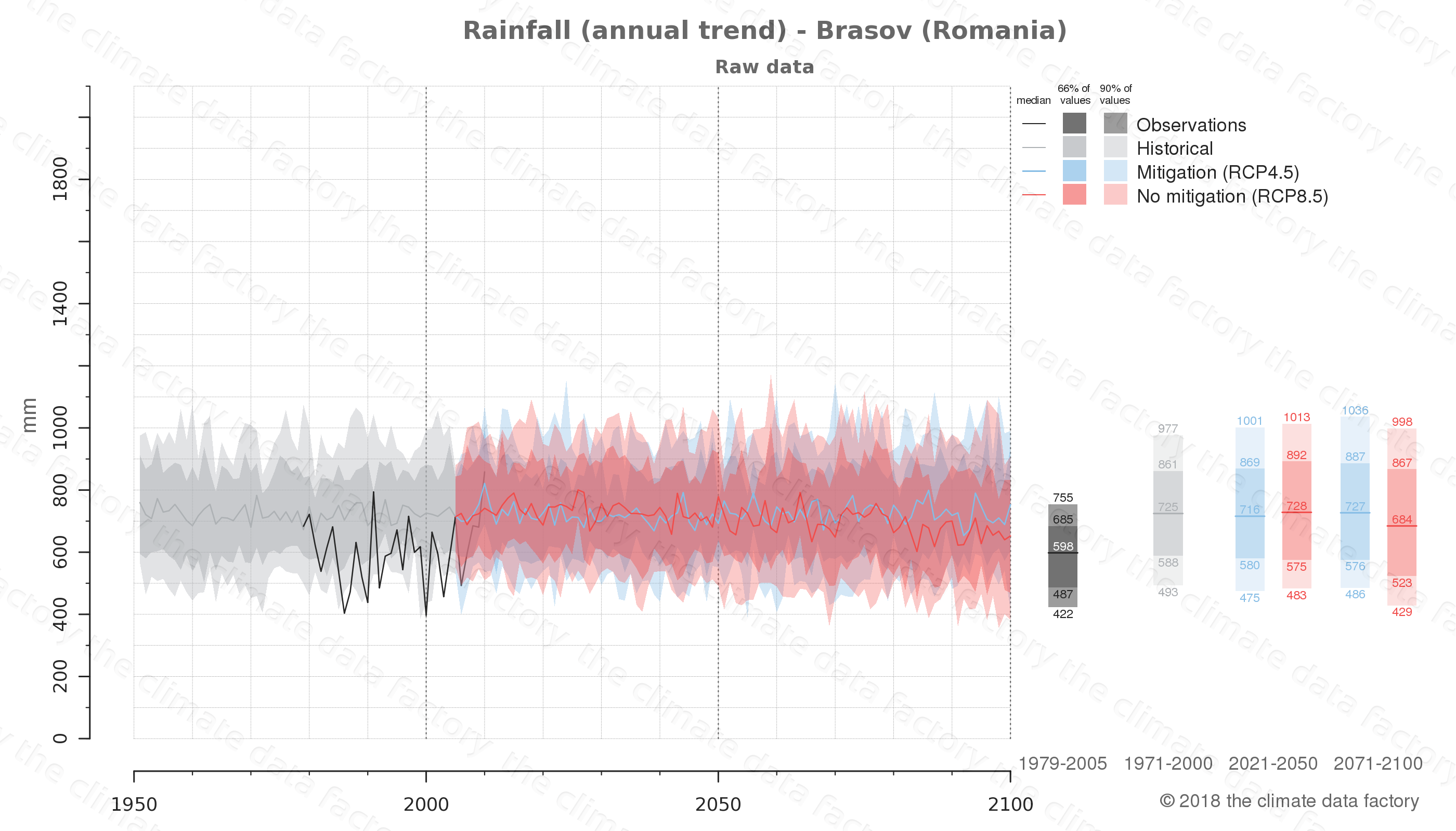 climate change data policy adaptation climate graph city data rainfall brasov romania