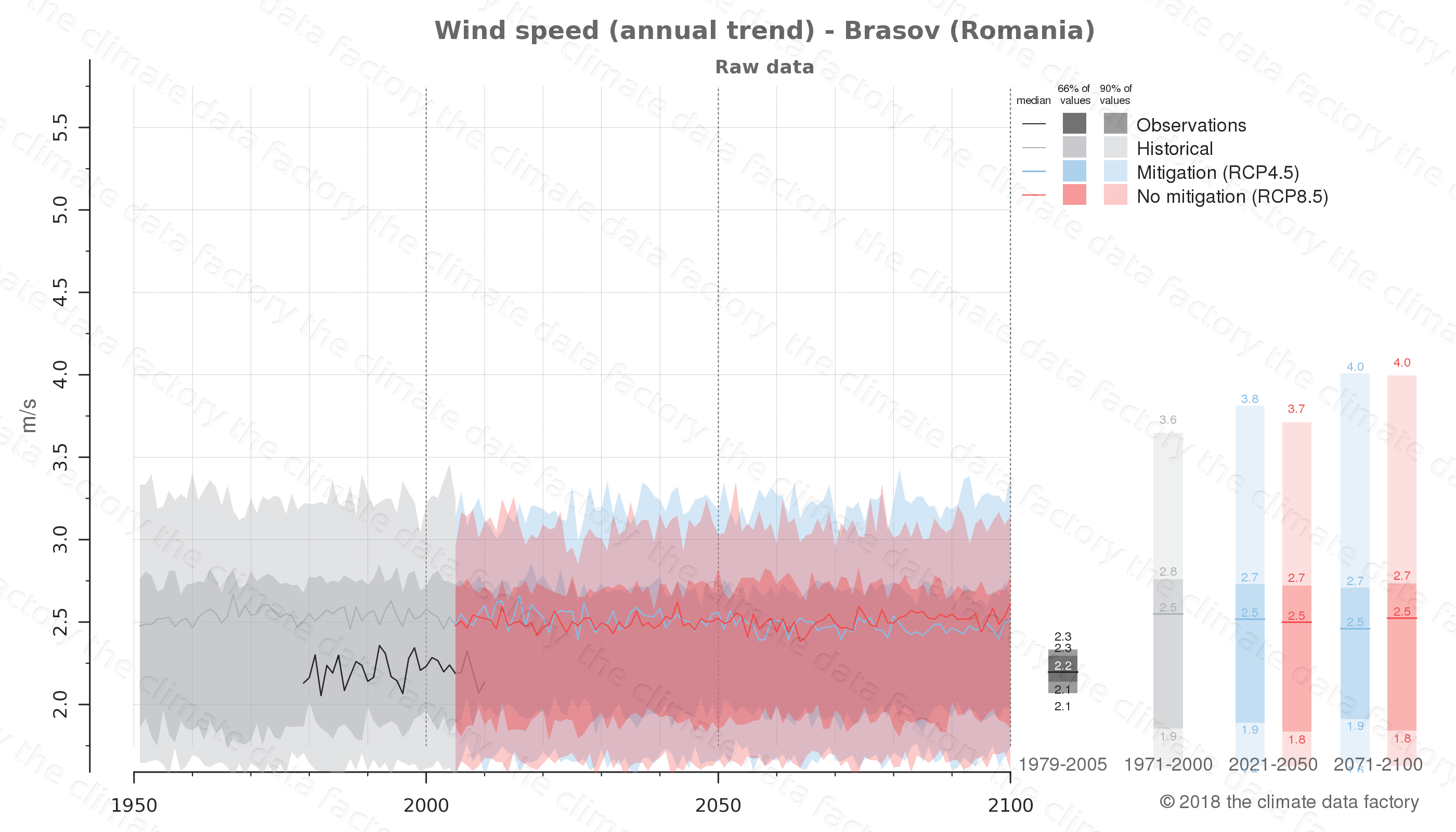 climate change data policy adaptation climate graph city data wind-speed brasov romania