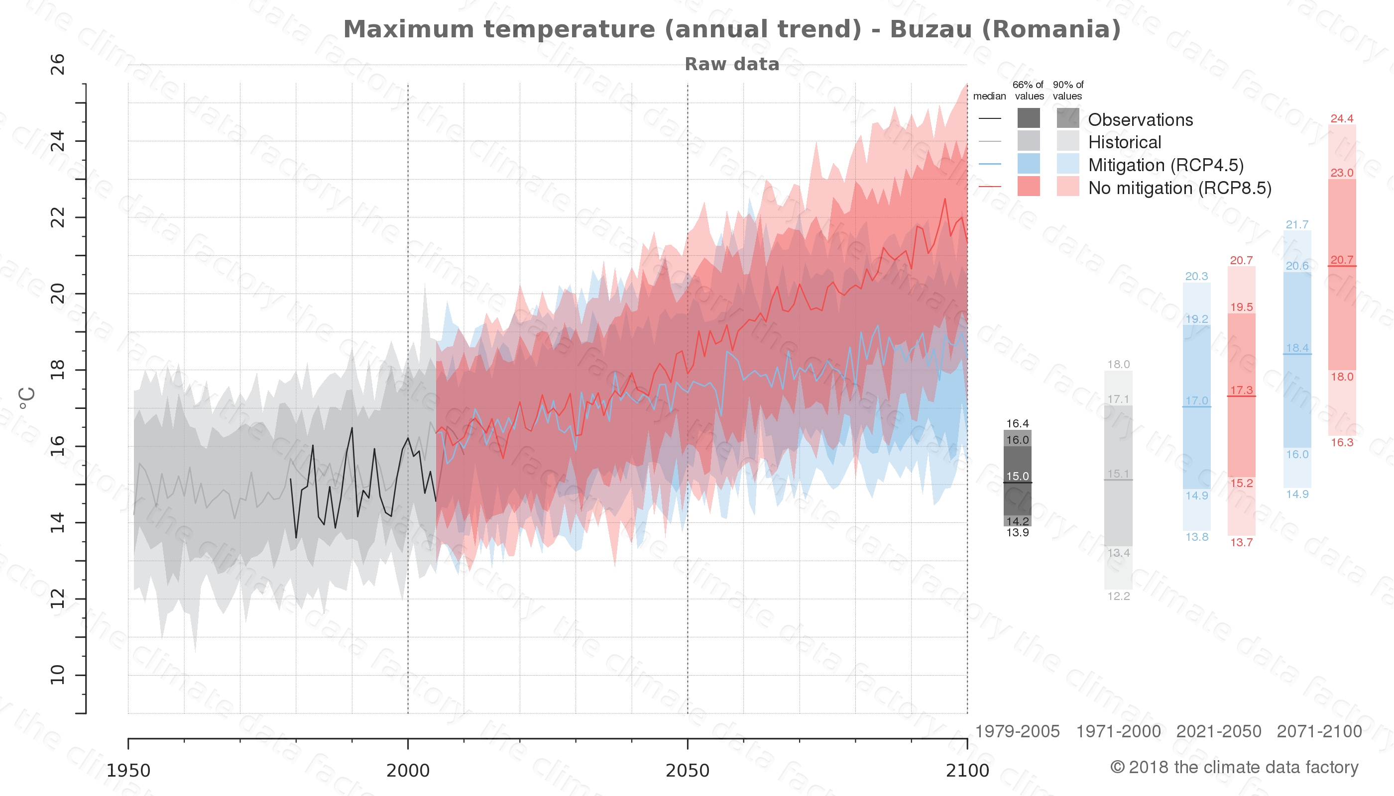climate change data policy adaptation climate graph city data maximum-temperature buzau romania