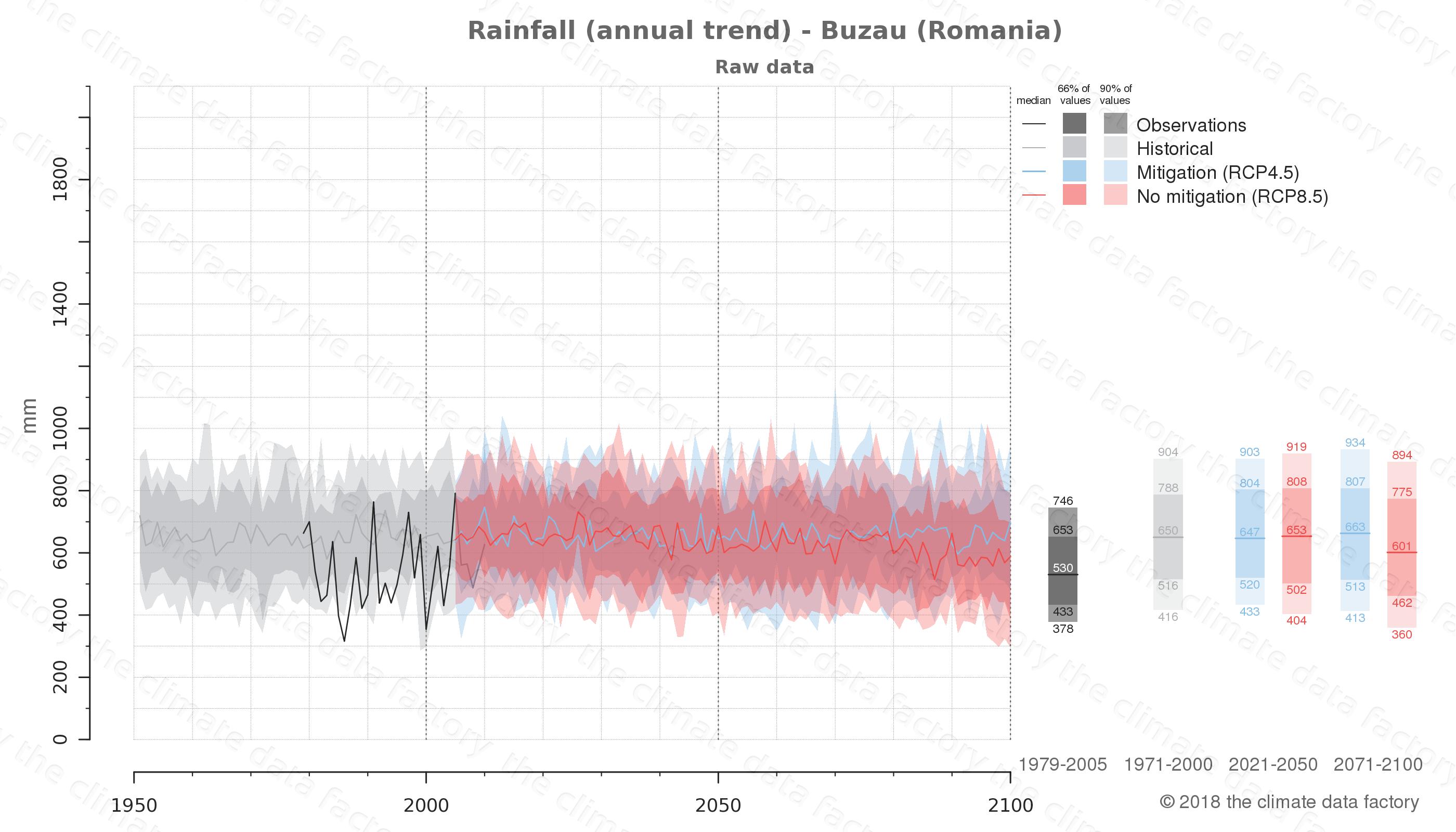 climate change data policy adaptation climate graph city data rainfall buzau romania