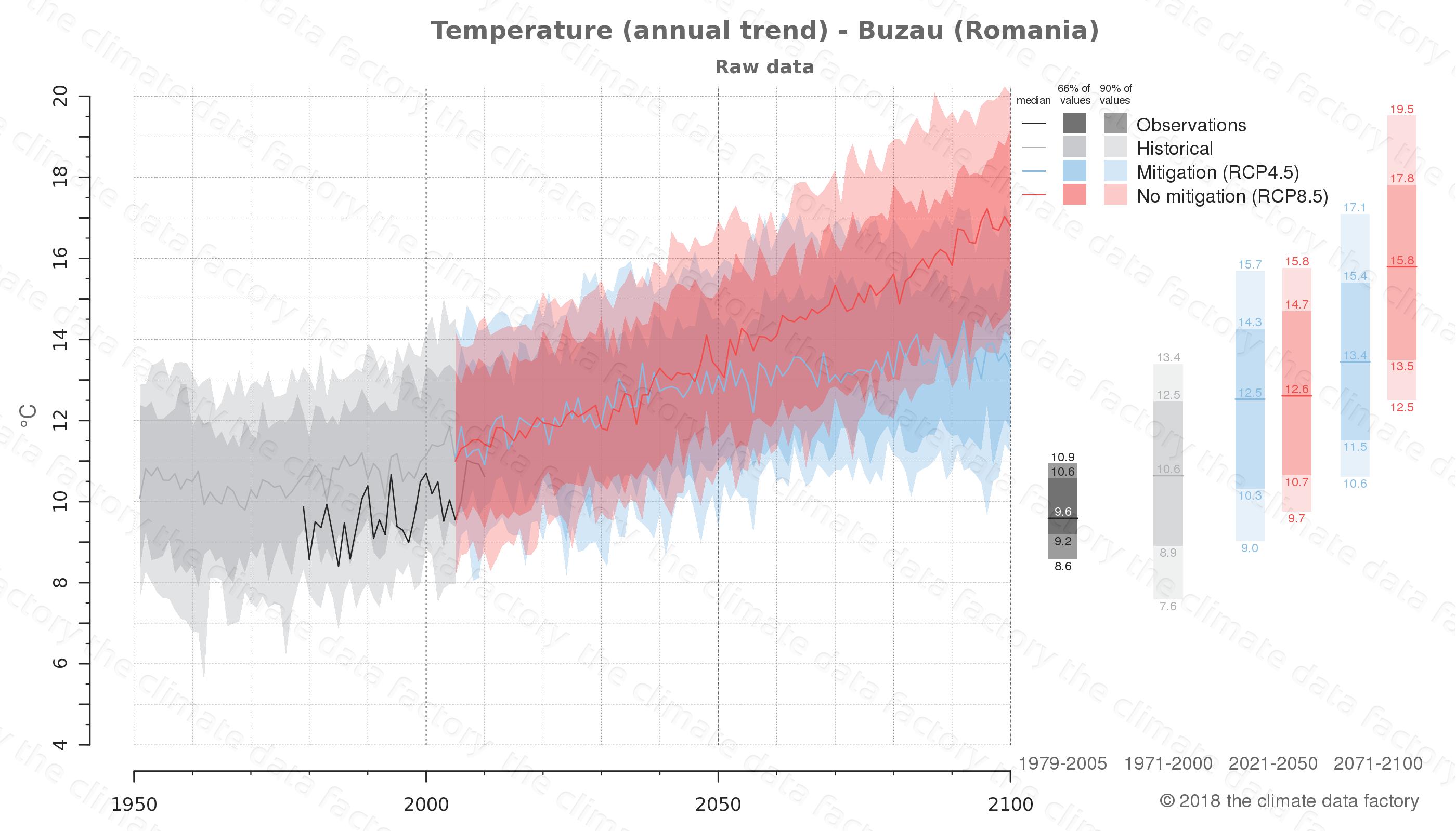 climate change data policy adaptation climate graph city data temperature buzau romania