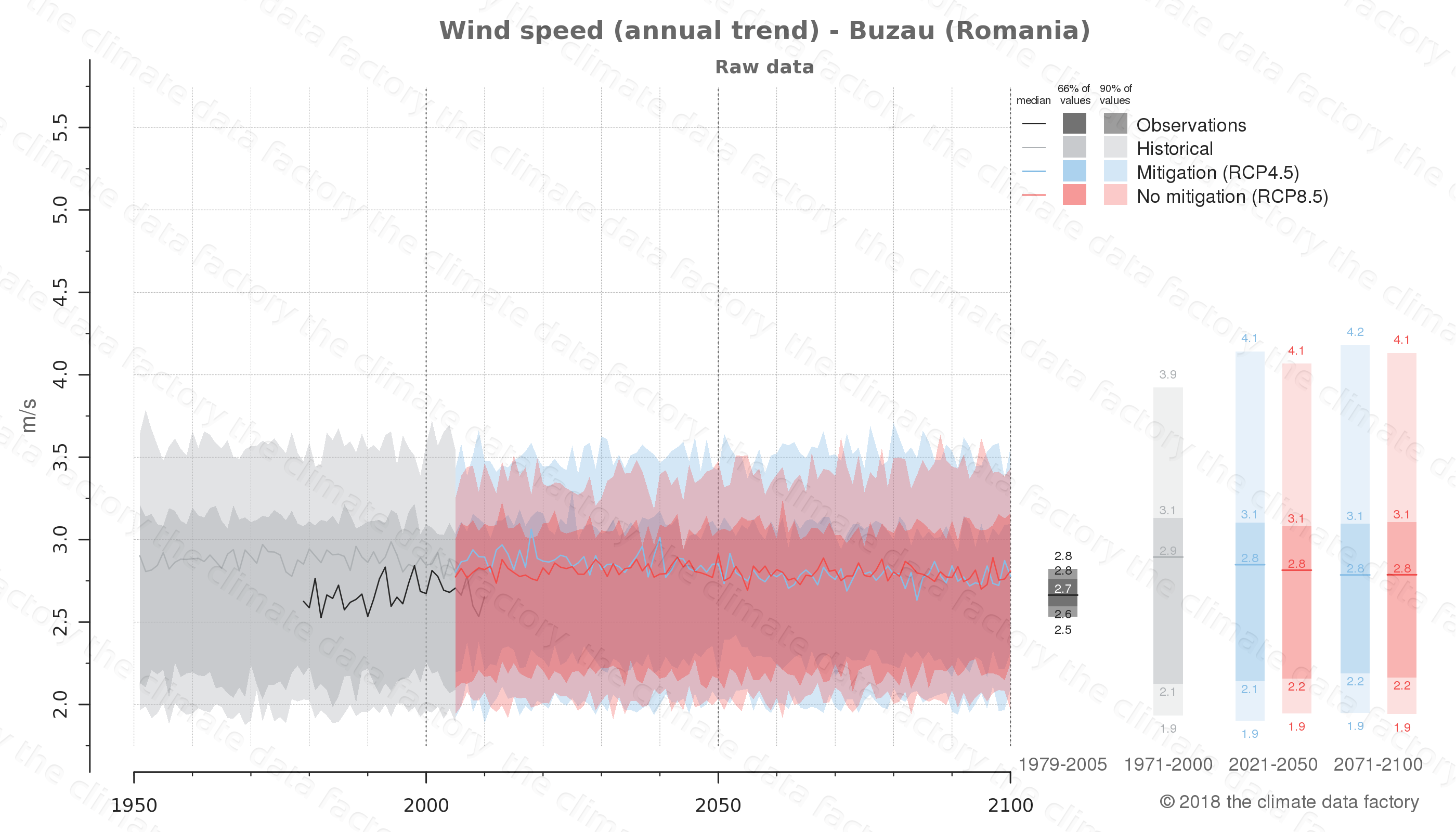 climate change data policy adaptation climate graph city data wind-speed buzau romania
