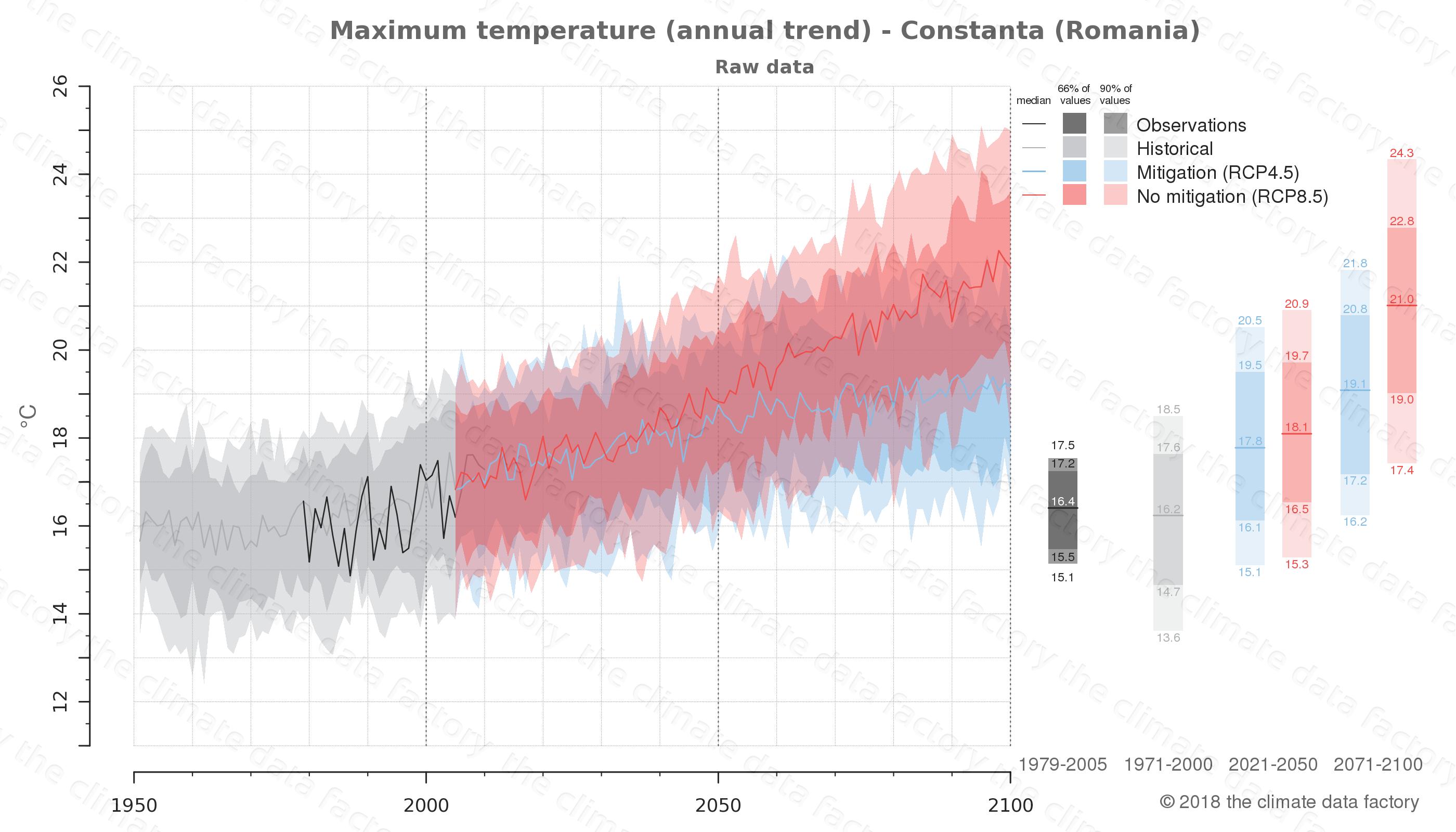 climate change data policy adaptation climate graph city data maximum-temperature constanta romania