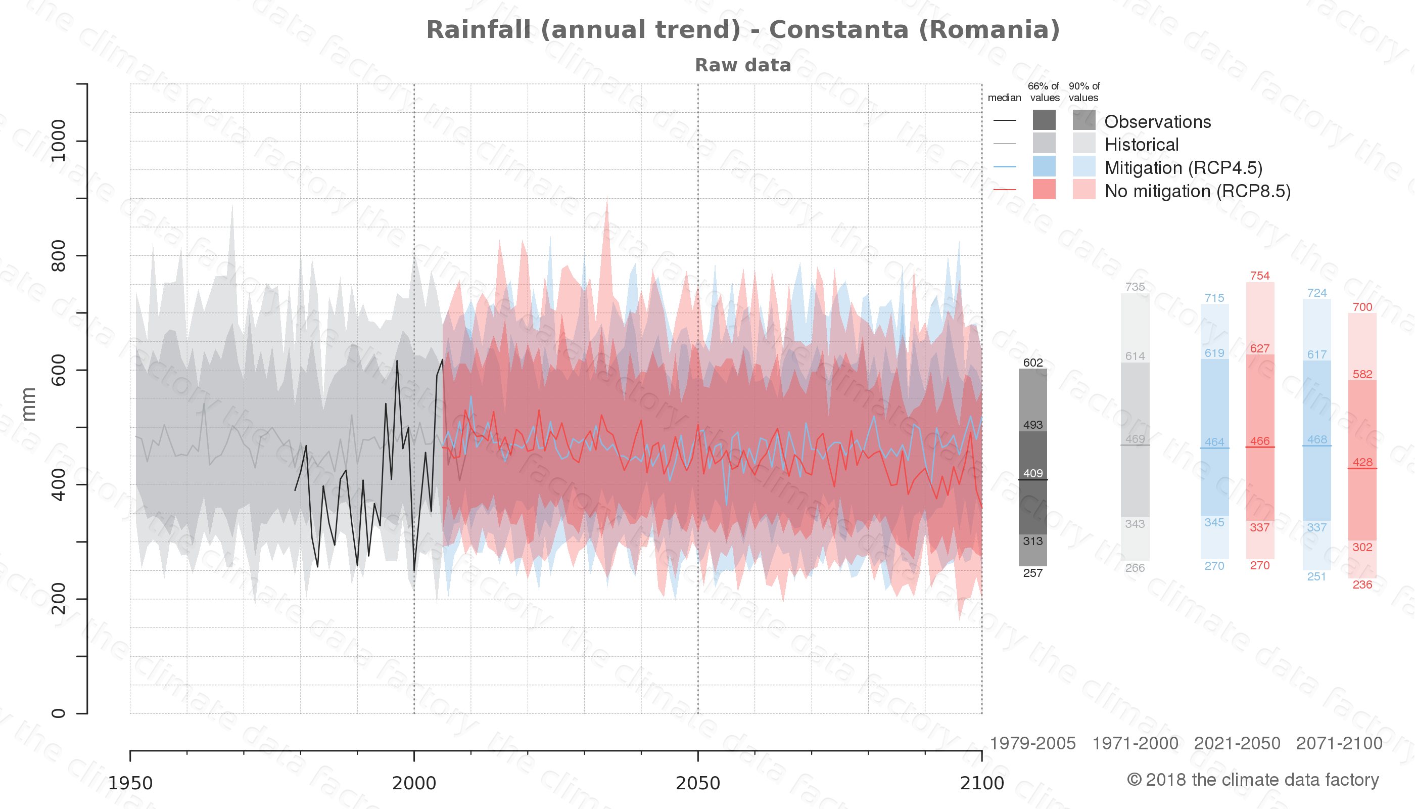 climate change data policy adaptation climate graph city data rainfall constanta romania