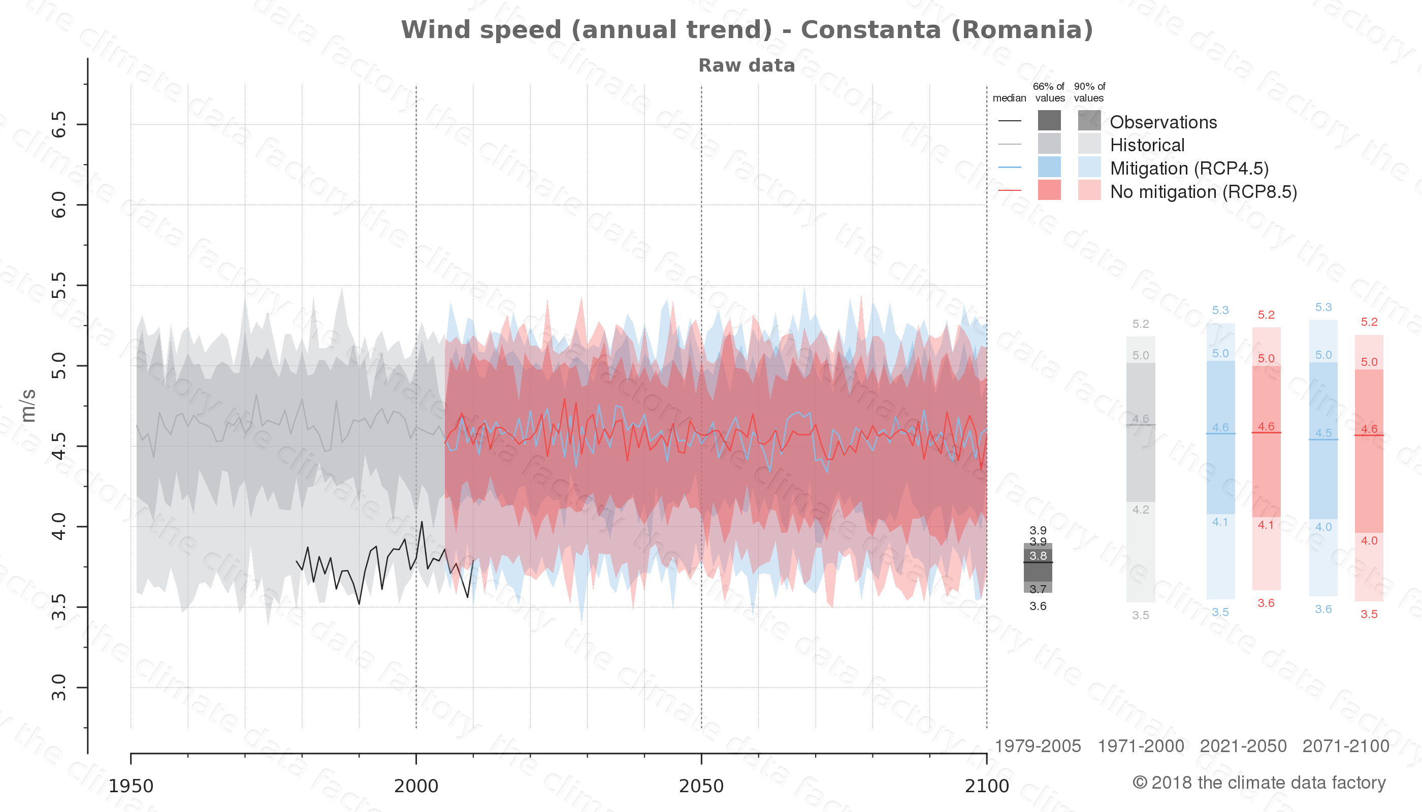 climate change data policy adaptation climate graph city data wind-speed constanta romania