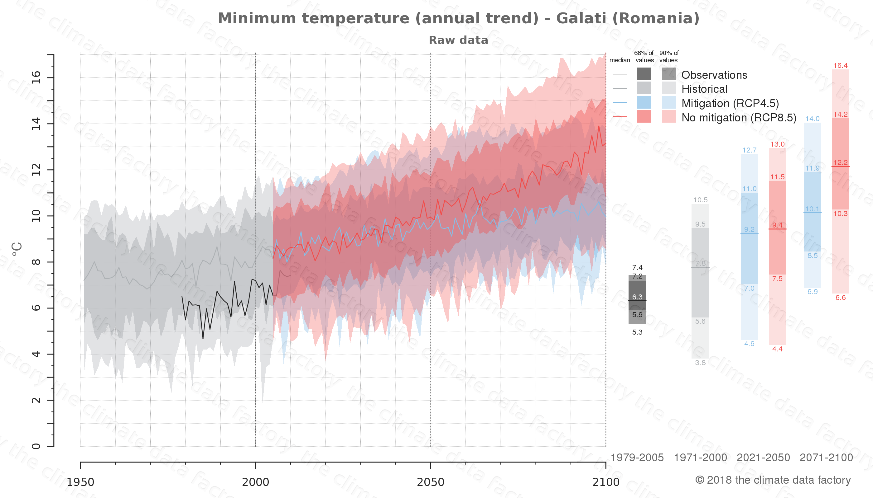 climate change data policy adaptation climate graph city data minimum-temperature galati romania
