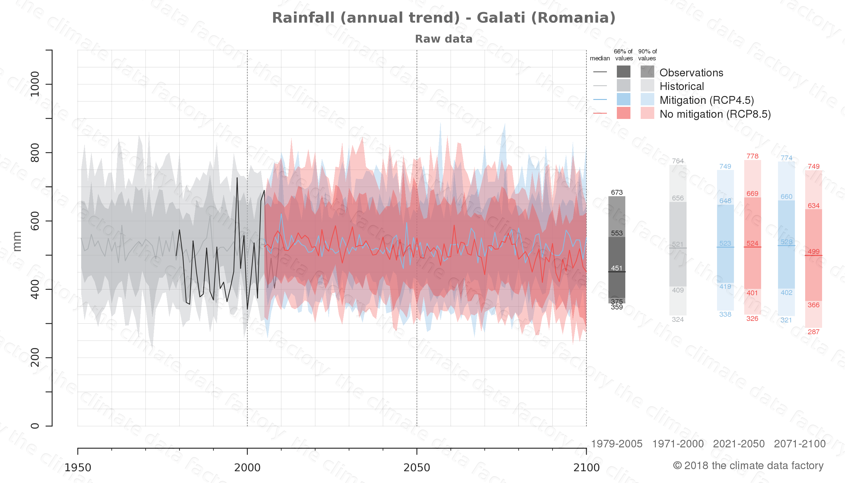 climate change data policy adaptation climate graph city data rainfall galati romania