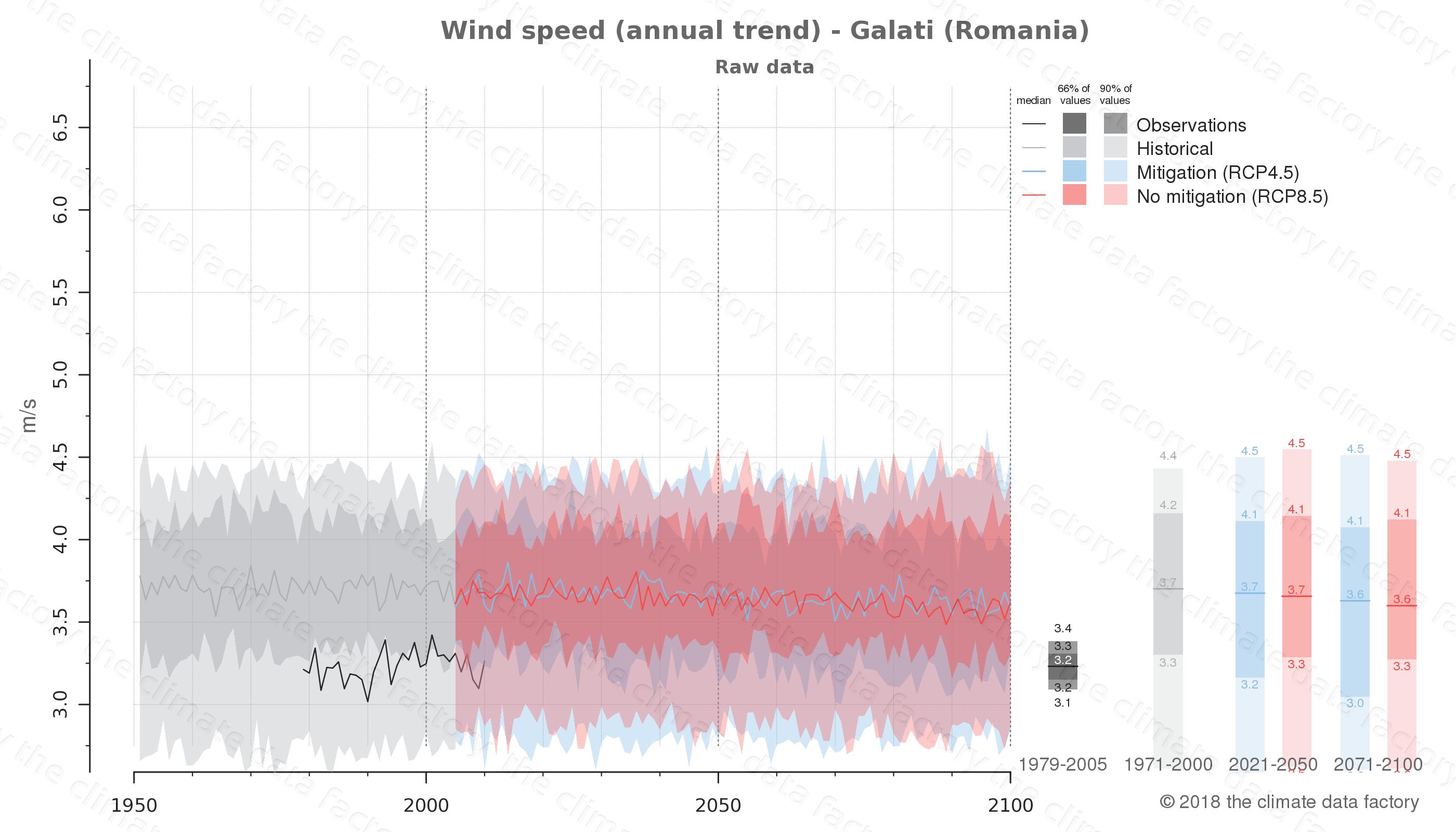 climate change data policy adaptation climate graph city data wind-speed galati romania