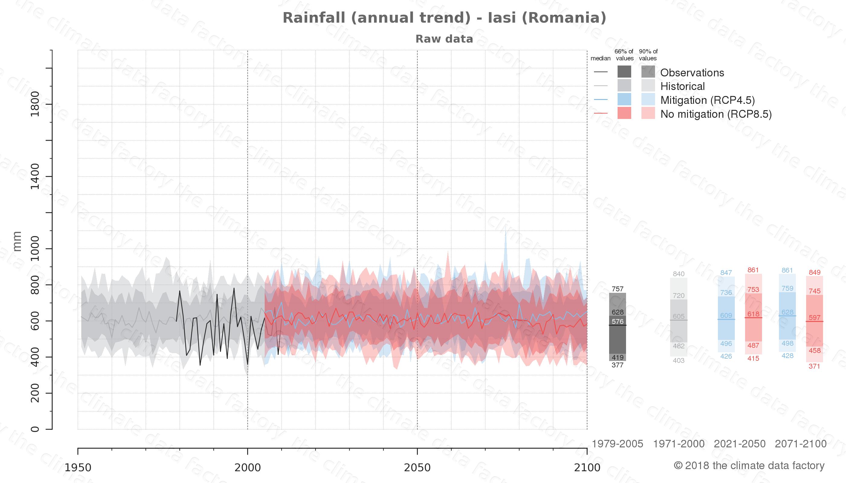 climate change data policy adaptation climate graph city data rainfall iasi romania