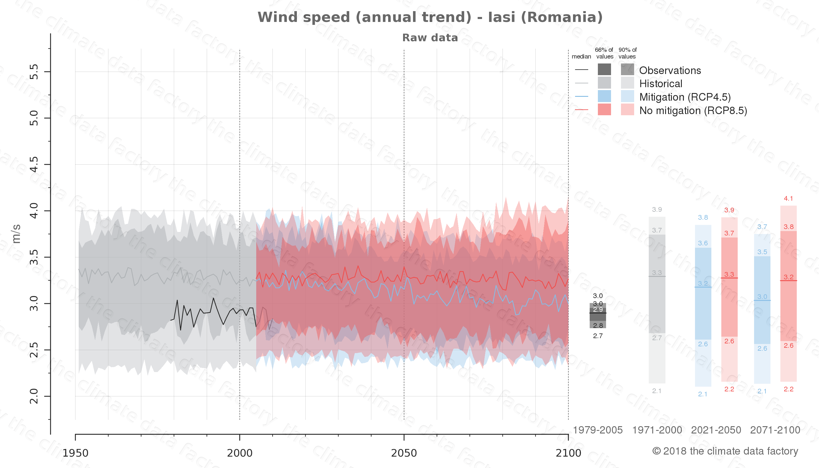 climate change data policy adaptation climate graph city data wind-speed iasi romania