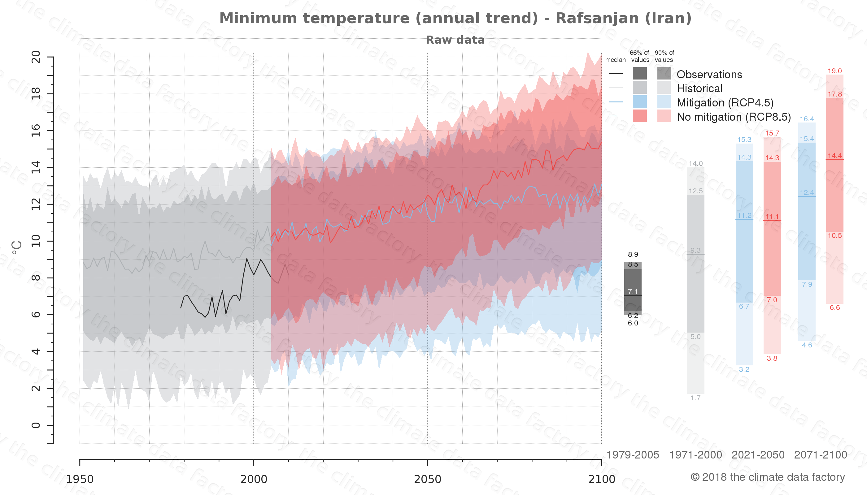 climate change data policy adaptation climate graph city data minimum-temperature rafsanjan iran