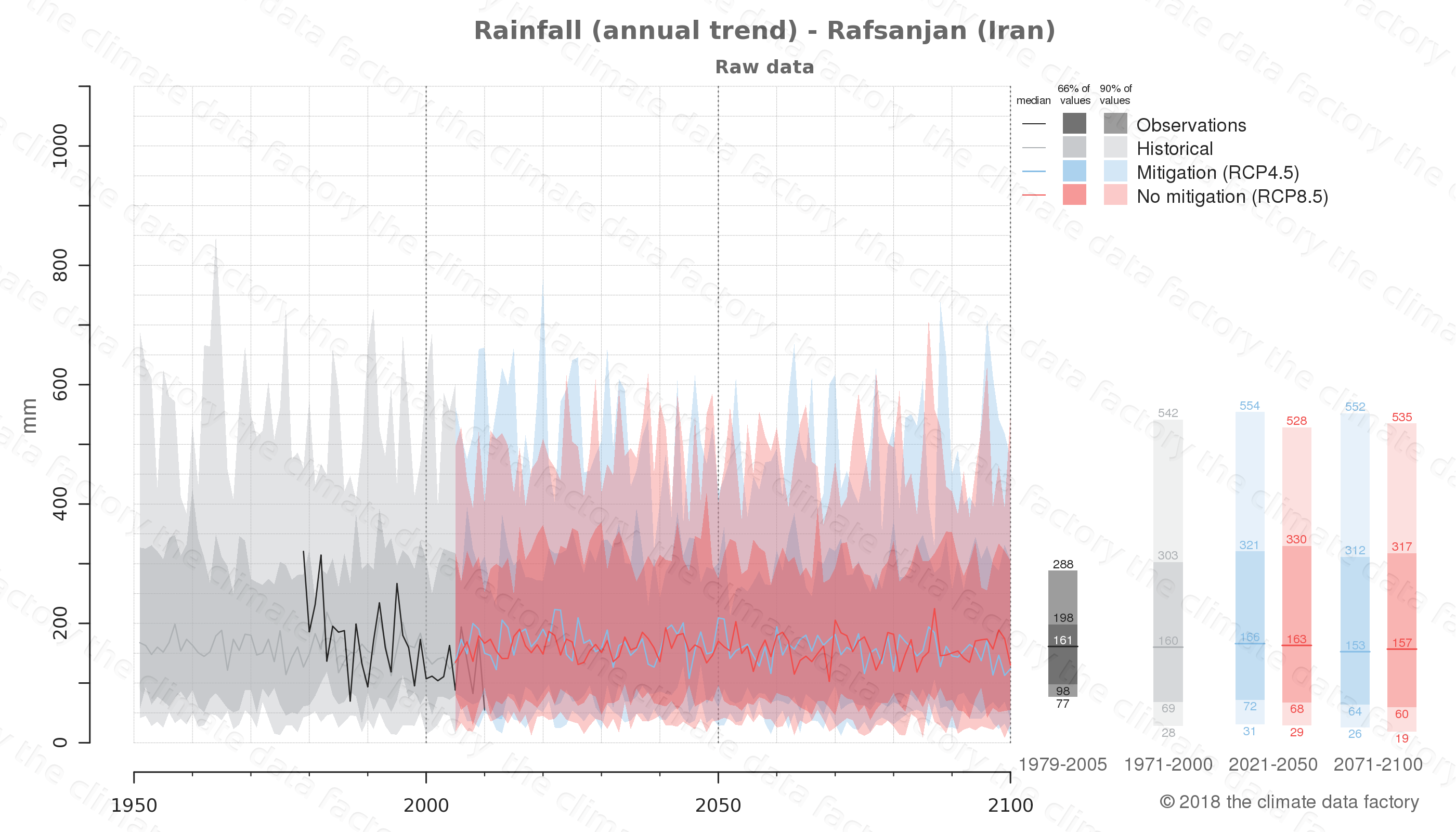 climate change data policy adaptation climate graph city data rainfall rafsanjan iran