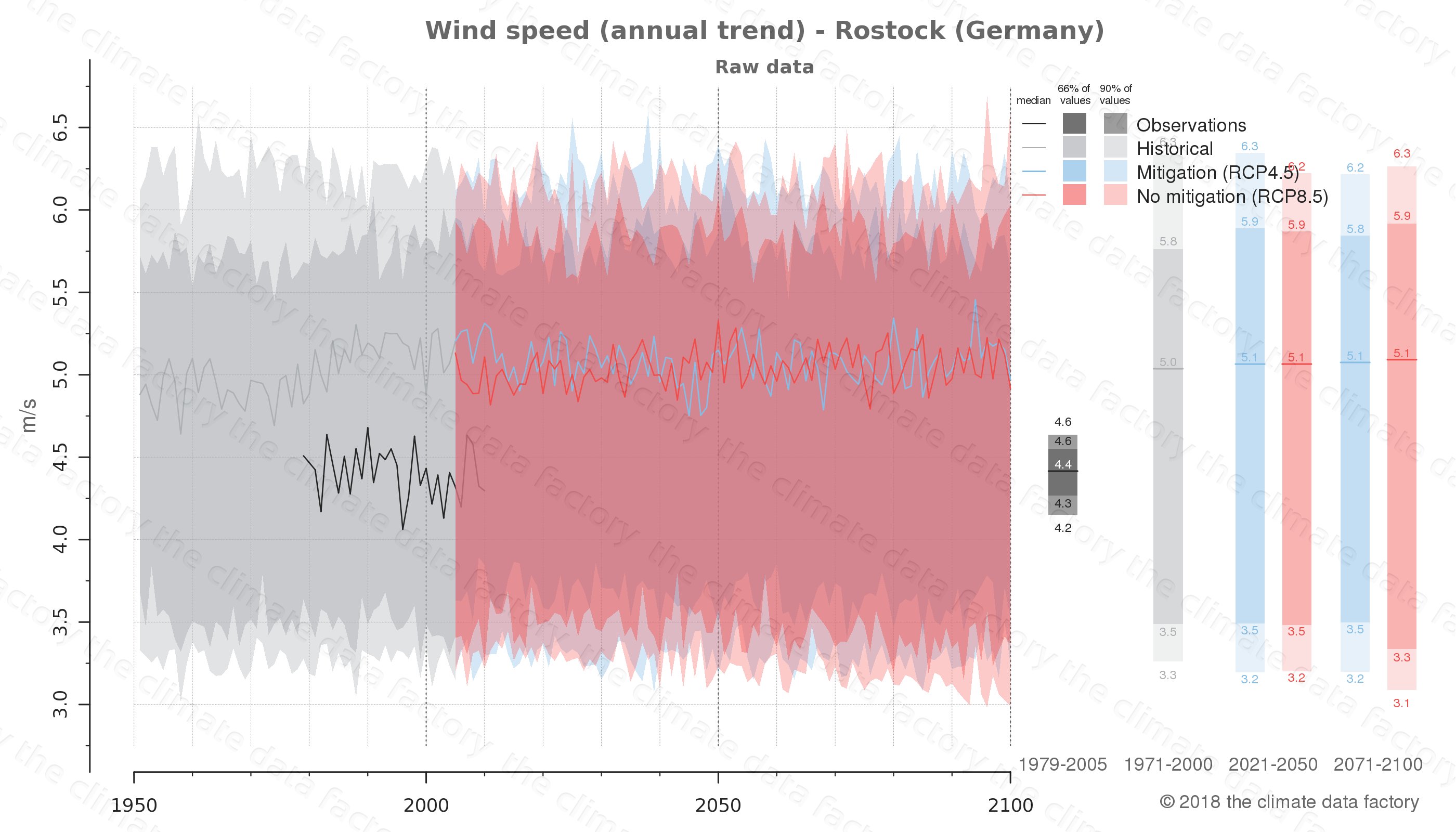 climate change data policy adaptation climate graph city data wind-speed rostock germany