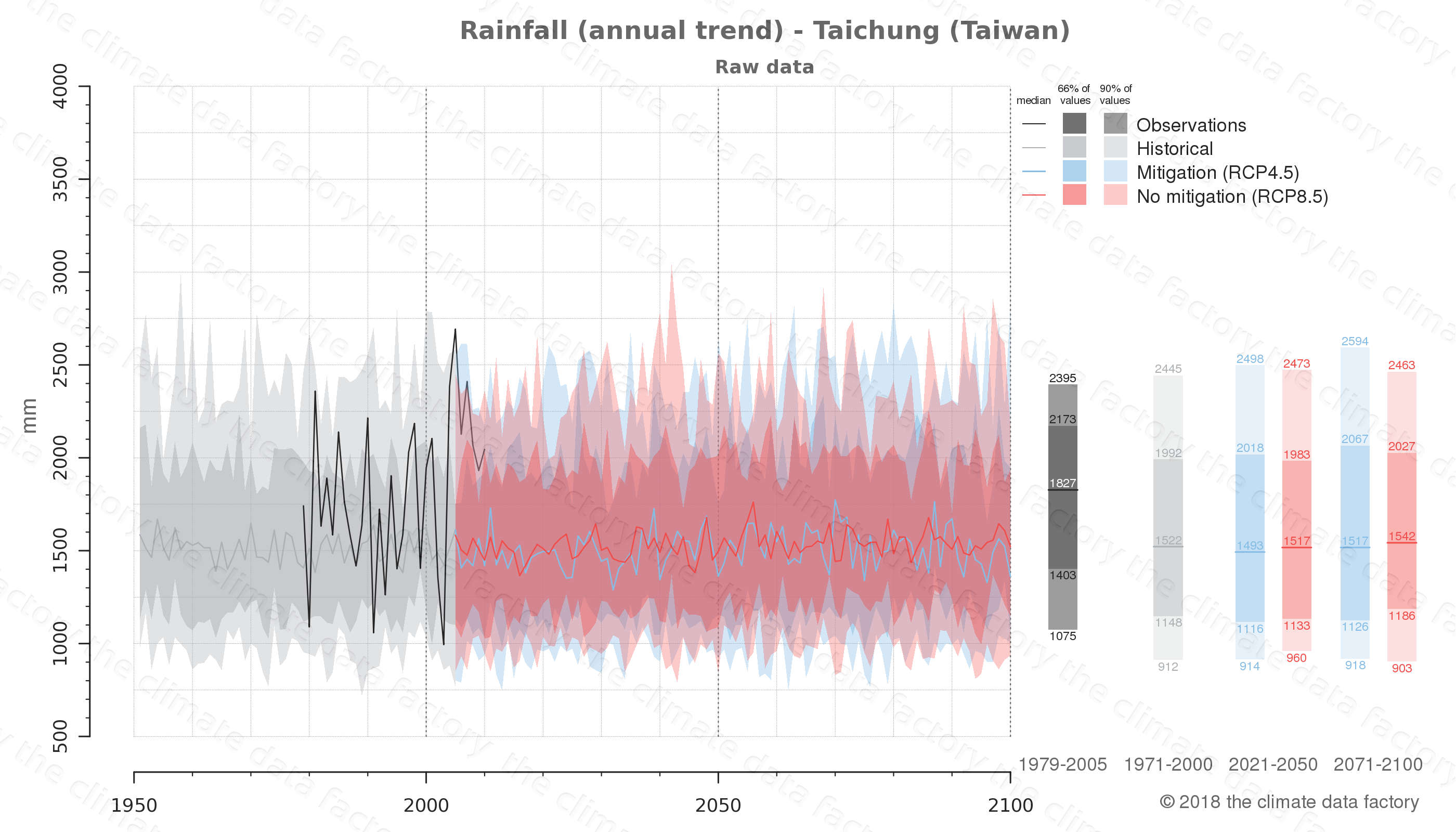 climate change data policy adaptation climate graph city data rainfall taichung taiwan