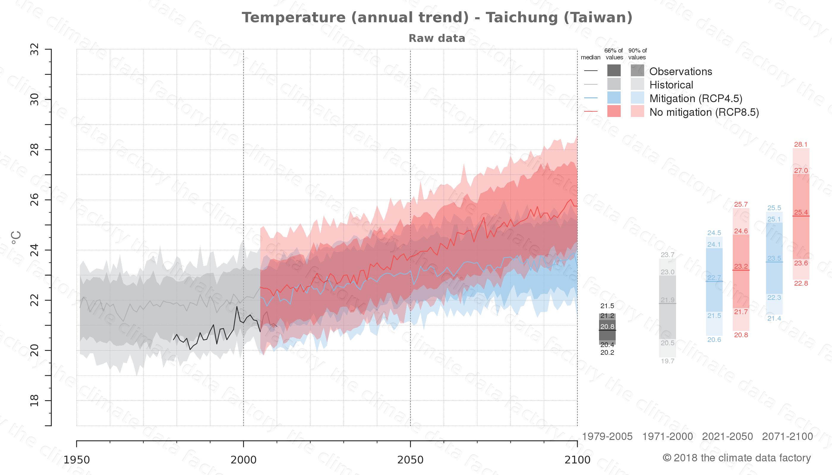 climate change data policy adaptation climate graph city data temperature taichung taiwan