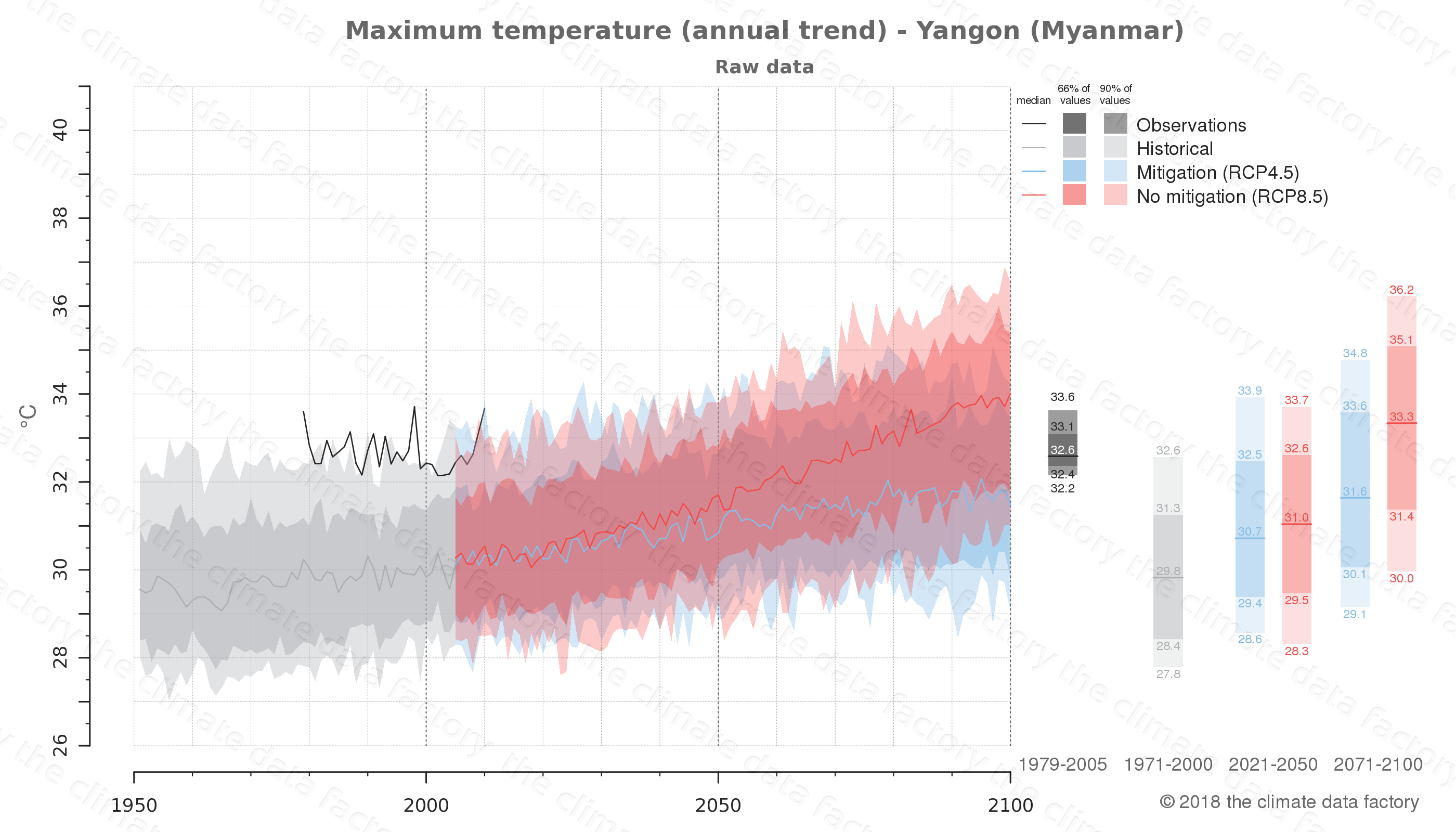 climate change data policy adaptation climate graph city data maximum-temperature yangon myanmar